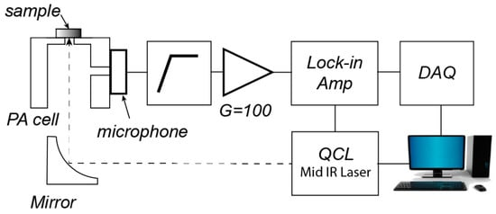 Synergetic Resonance Matching of a Microphone and a Photoacoustic Cell