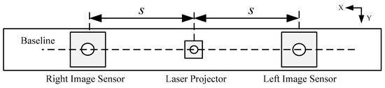 A High Spatial Resolution Depth Sensing Method Based on Binocular Structured Light