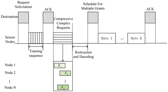 Implementation of a Cross-Layer Sensing Medium-Access Control Scheme