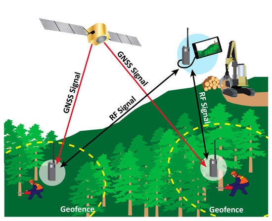 Hazards in Motion: Development of Mobile Geofences for Use in Logging Safety