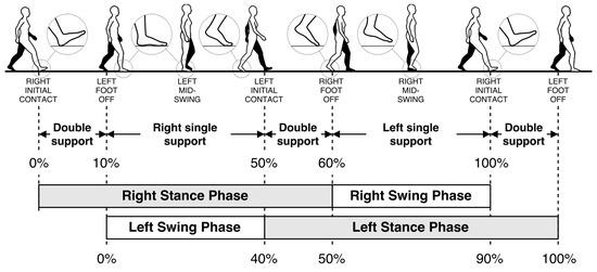 Inertial Sensor-Based Robust Gait Analysis in Non-Hospital Settings for Neurological Disorders