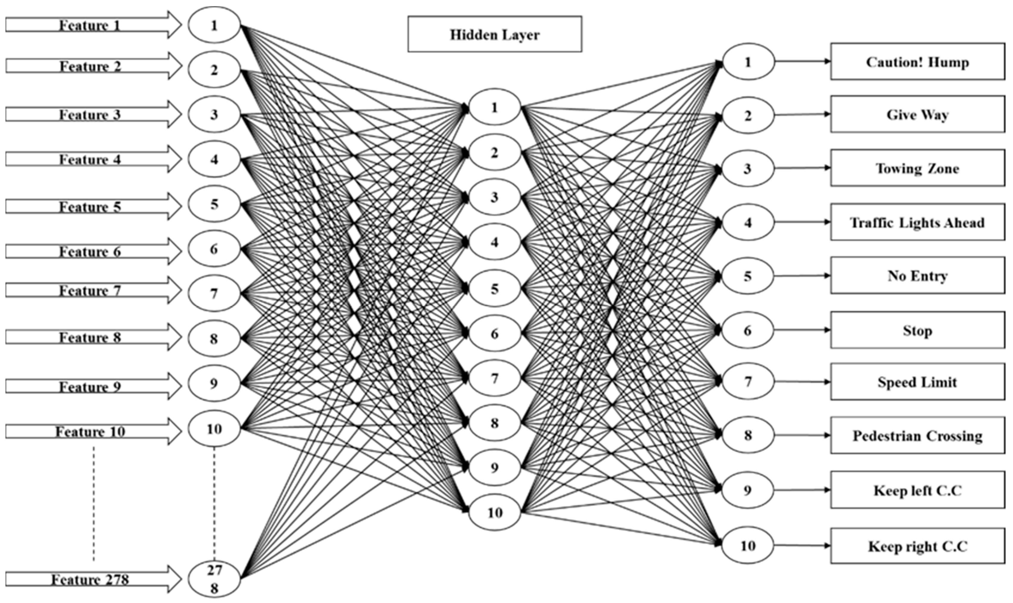Neural Networks For Pattern Recognition Amazing Design Inspiration