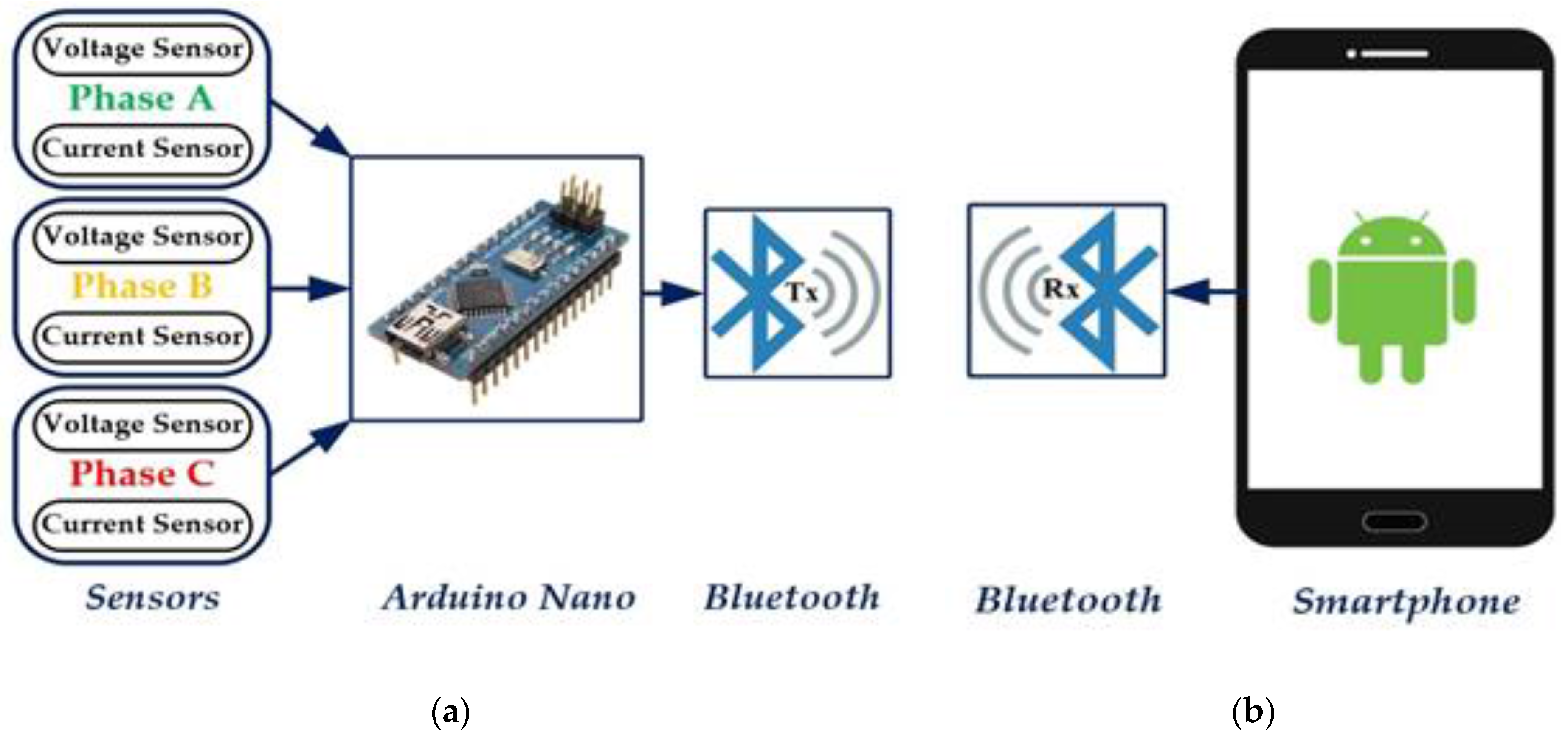 Current Monitoring System : Sensors free full text a smart voltage and current