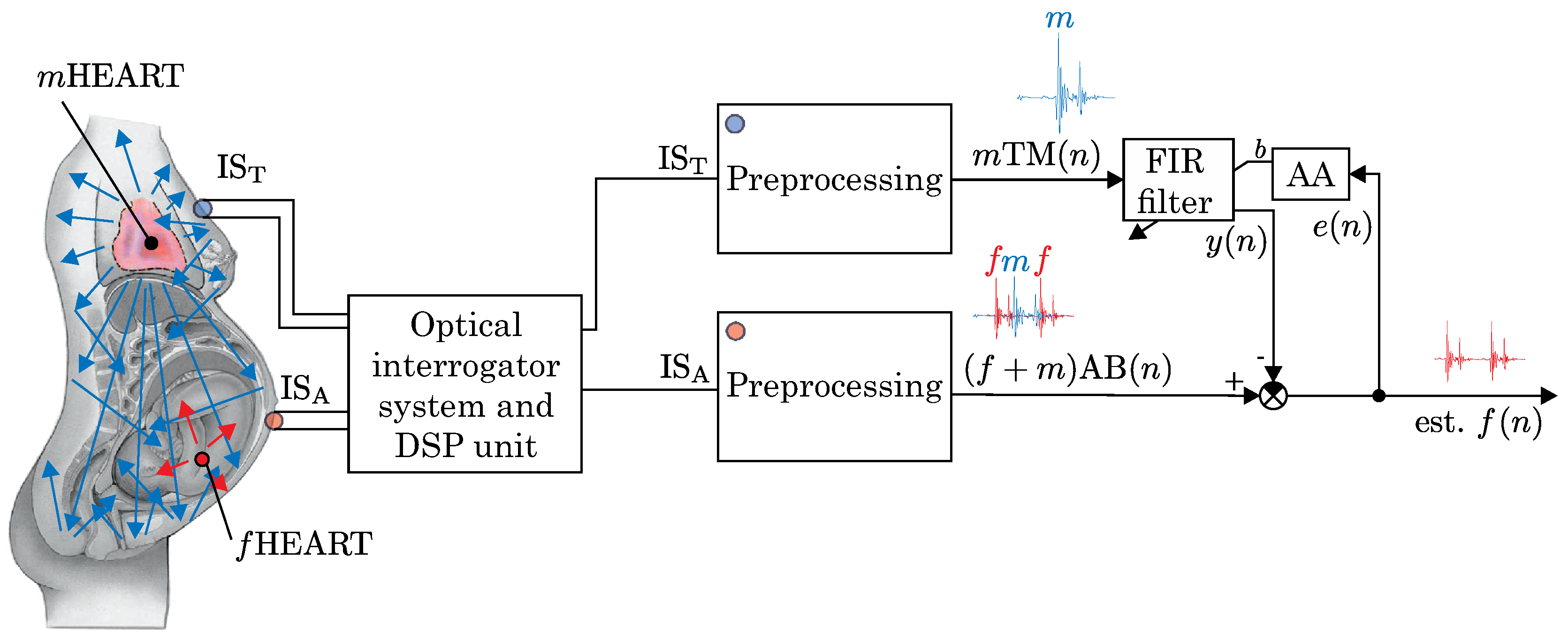 thesis is-95 cdma matlap In this paper, we present a practical demonstration of the  transfer recorded  electrical data into matlab for post-processing  25, 95-102 (2014)  for  multiuser asynchronous ds/cdma detectors in multipath fading links.