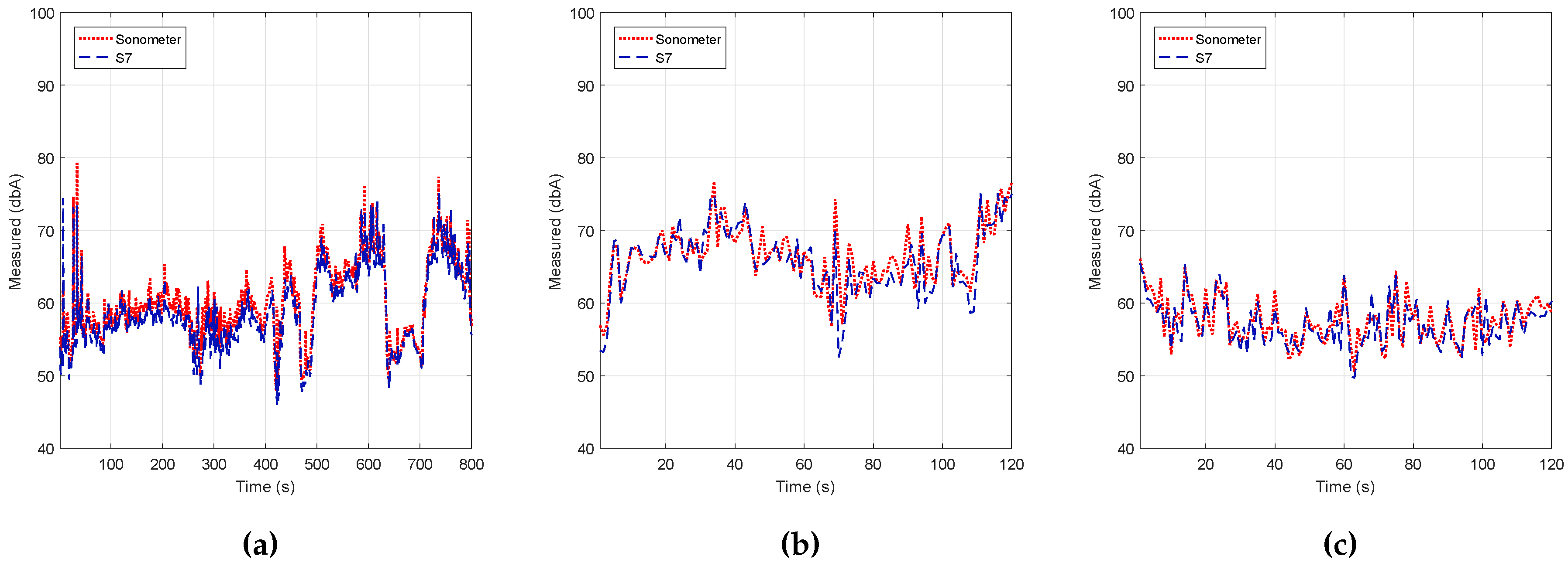 concept analysis noise Time-series econometrics  as with the cross-section variables of our earlier analysis  white noise, we shall see that the concept of a white-noise process is.
