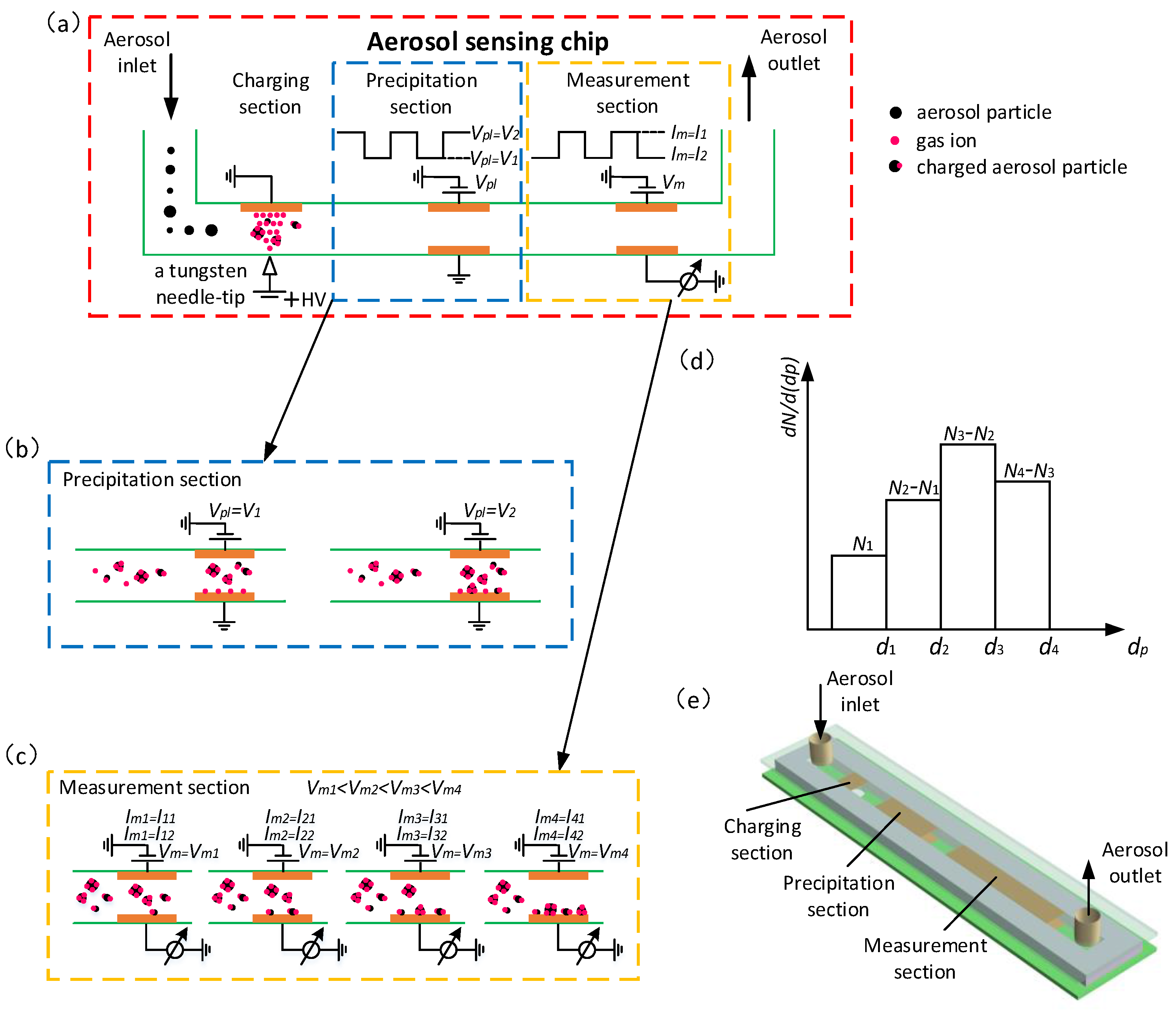 Sensors | Free Full-Text | A Miniature Aerosol Sensor for Detecting
