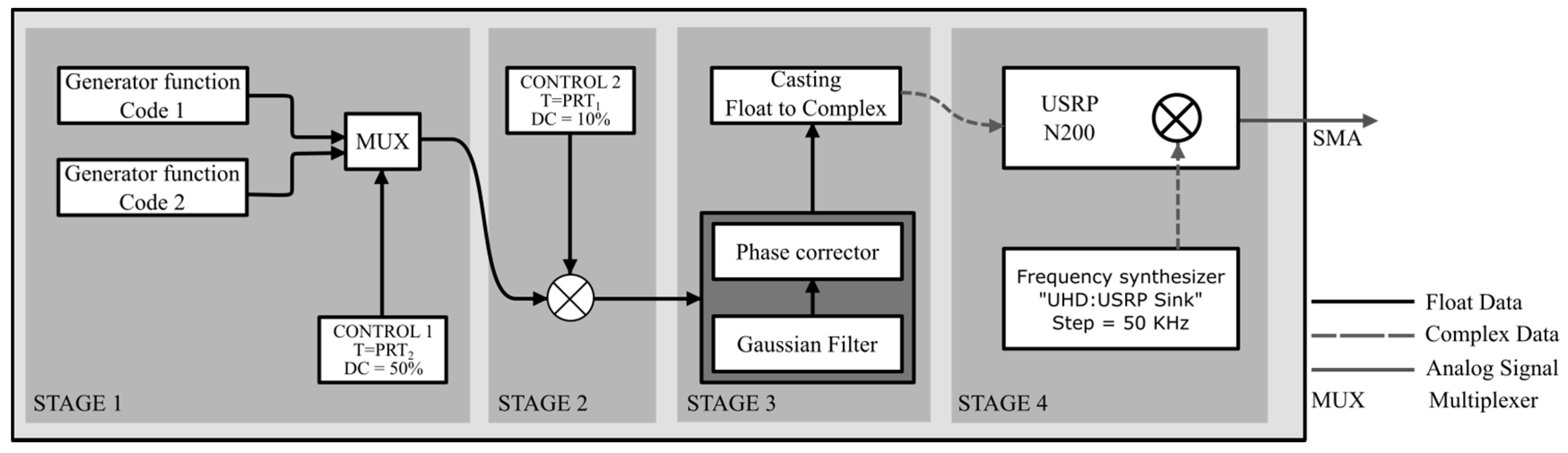 Sensors | Free Full-Text | Implementation of an Electronic