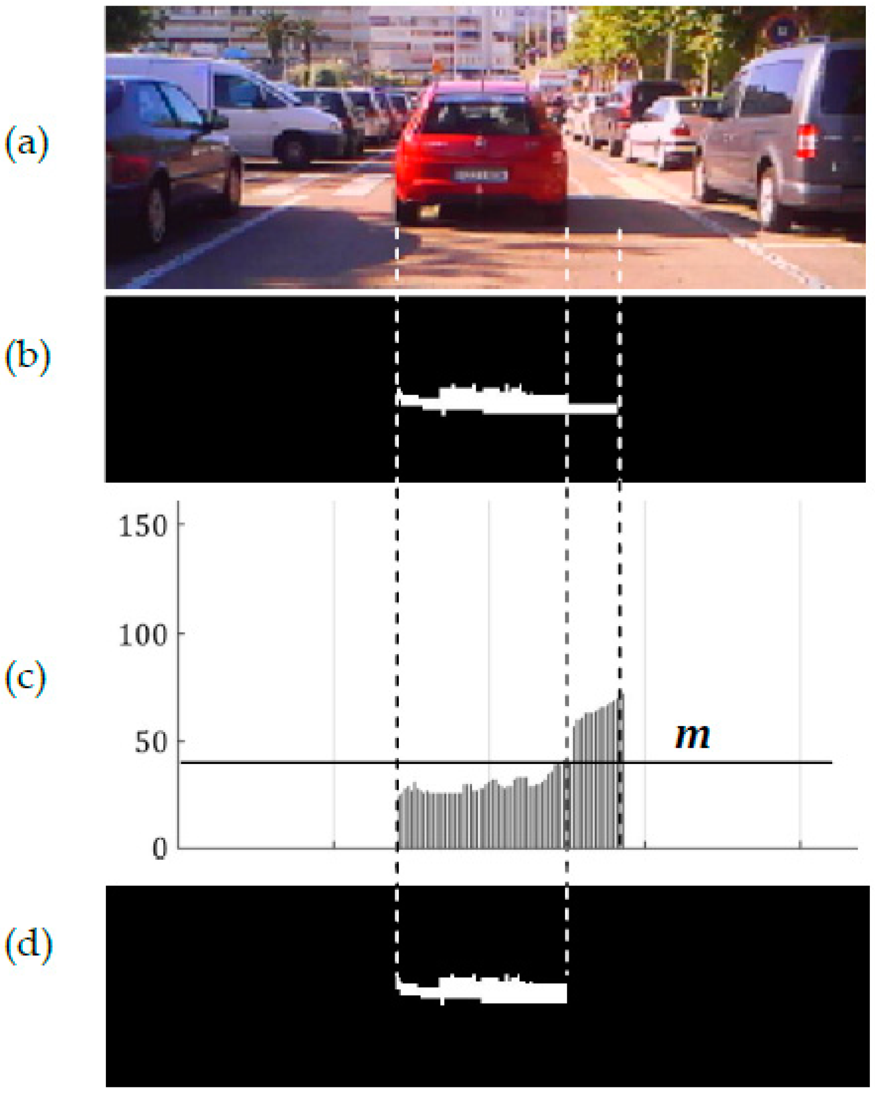 Thesis on vehicle detection