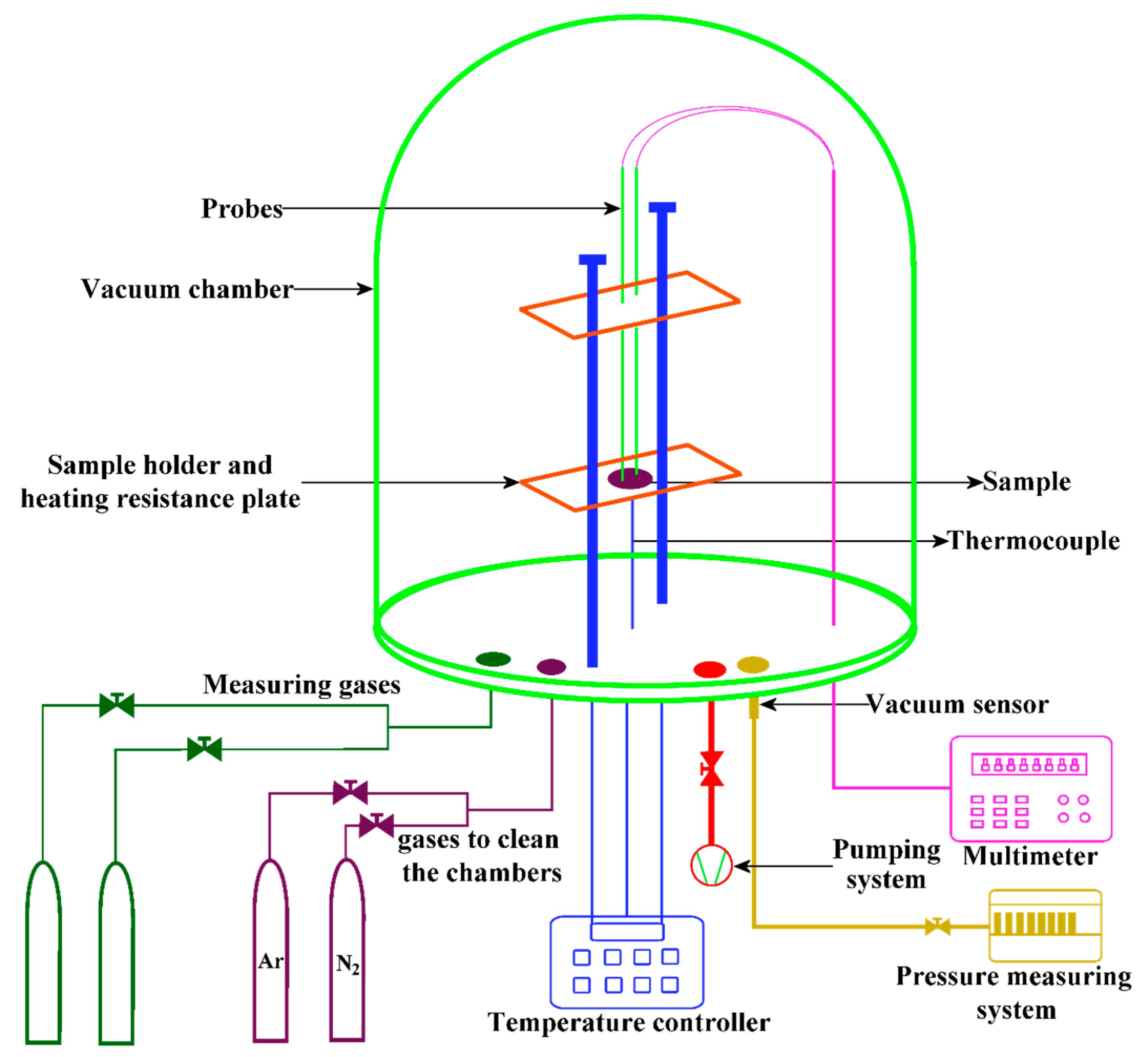 Sensors | Free Full-Text | A Study of the CO Sensing Responses of Cu ...