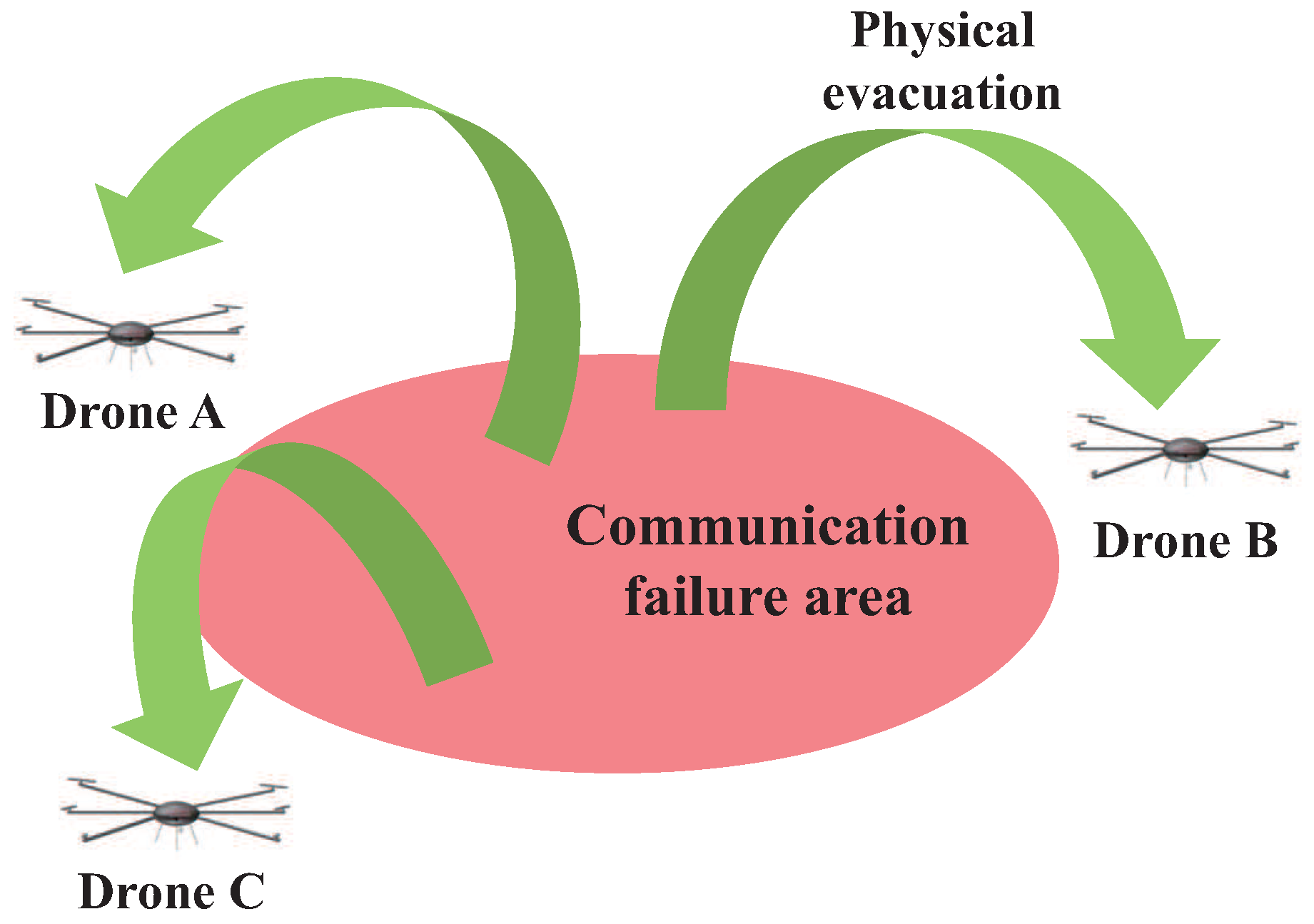 communication failure Communication fails for many reasons, and both the message sender and receiver contribute to the breakdown the effects of communication failure range from losing sight of group goals to more immediate problems like safety hazards and regulatory issues.