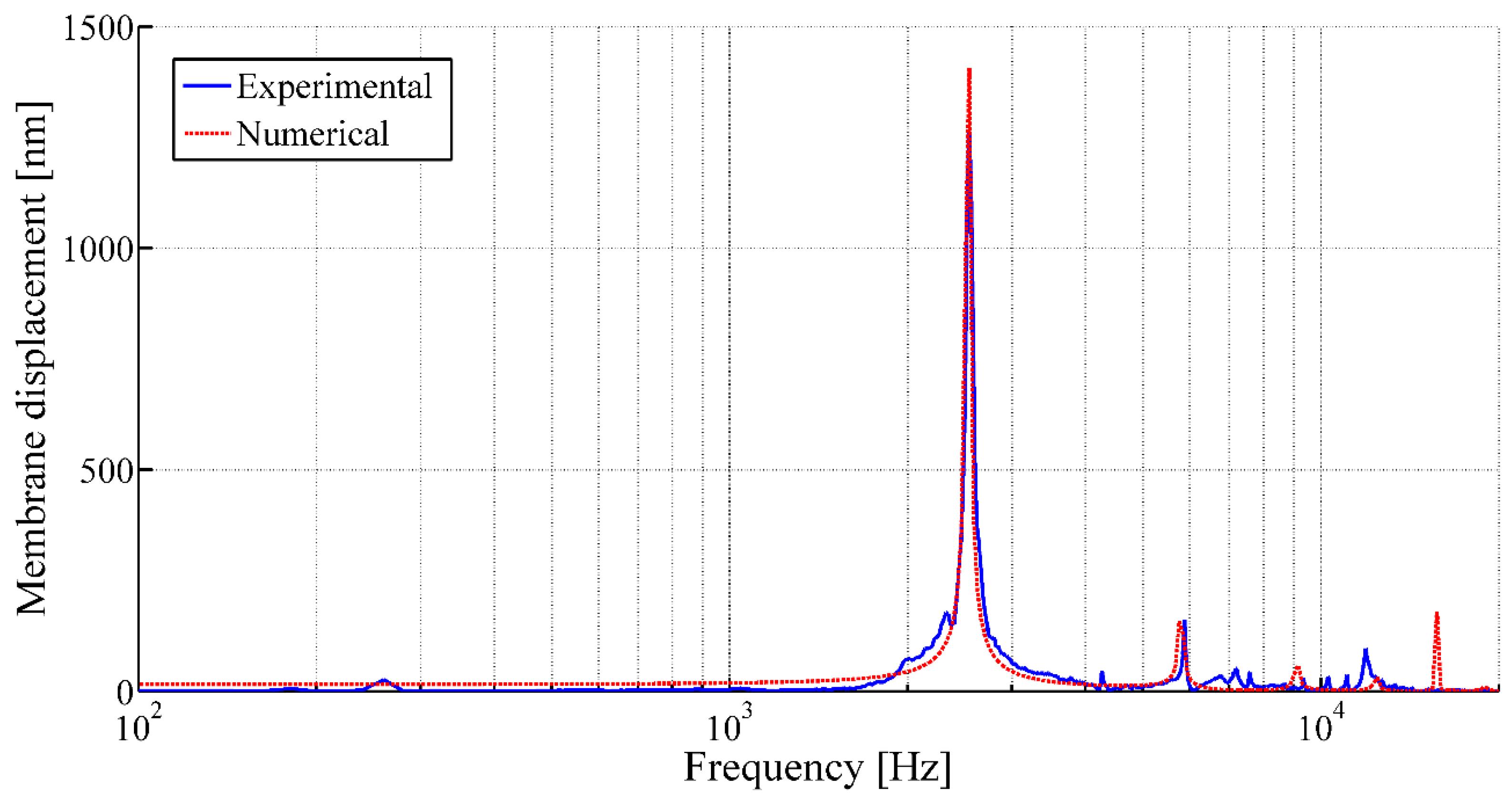 Sensors   Free Full-Text   Inkjet-Printed Membrane for a