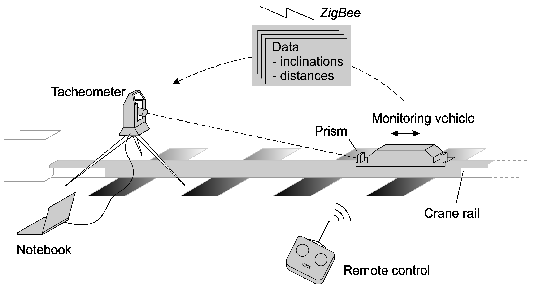 Vehicle Tracking Devices >> Sensors   Free Full-Text   Comprehensive and Highly Accurate Measurements of Crane Runways ...