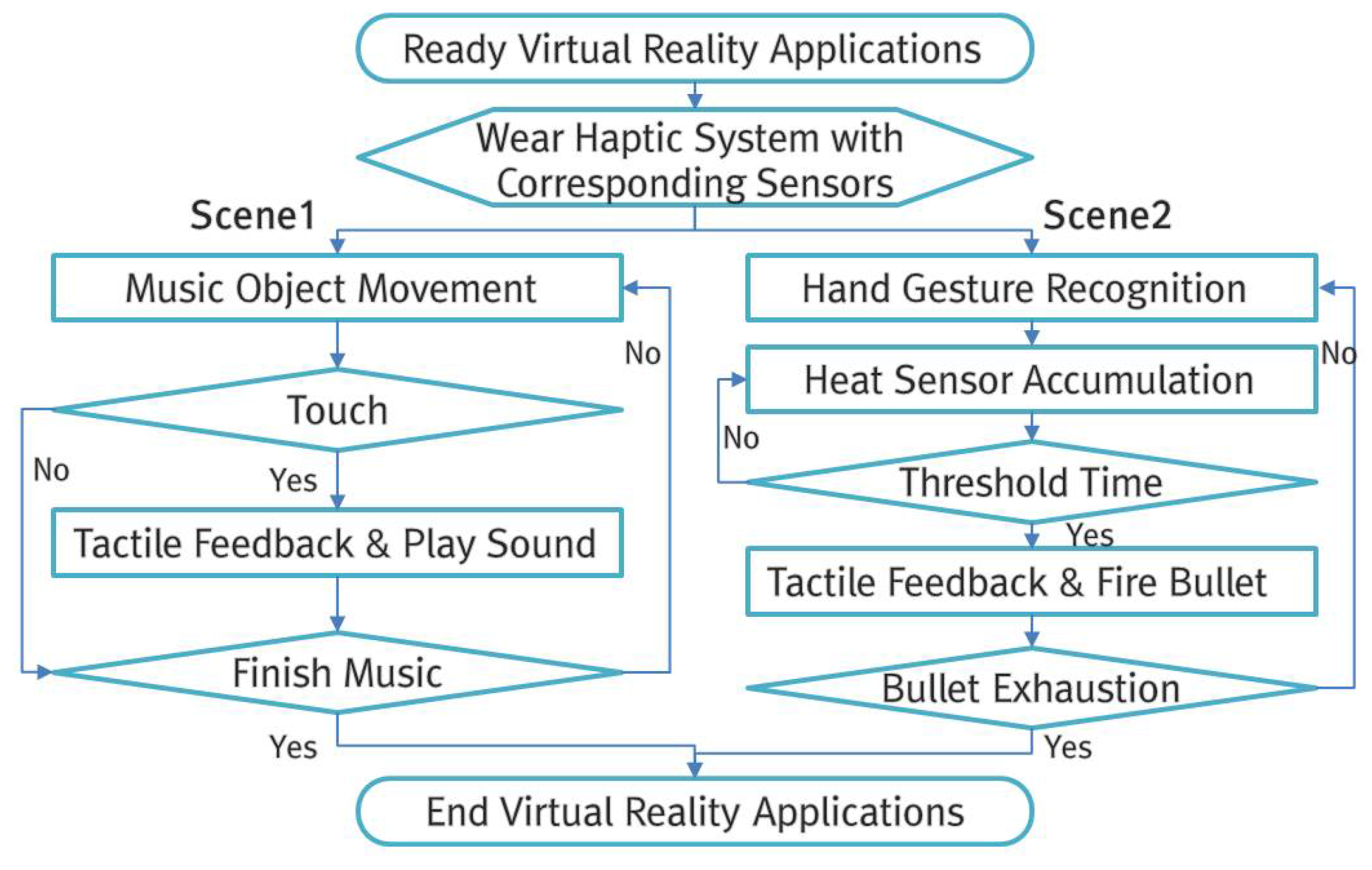 Sensors | Free Full-Text | A Study on Immersion and Presence