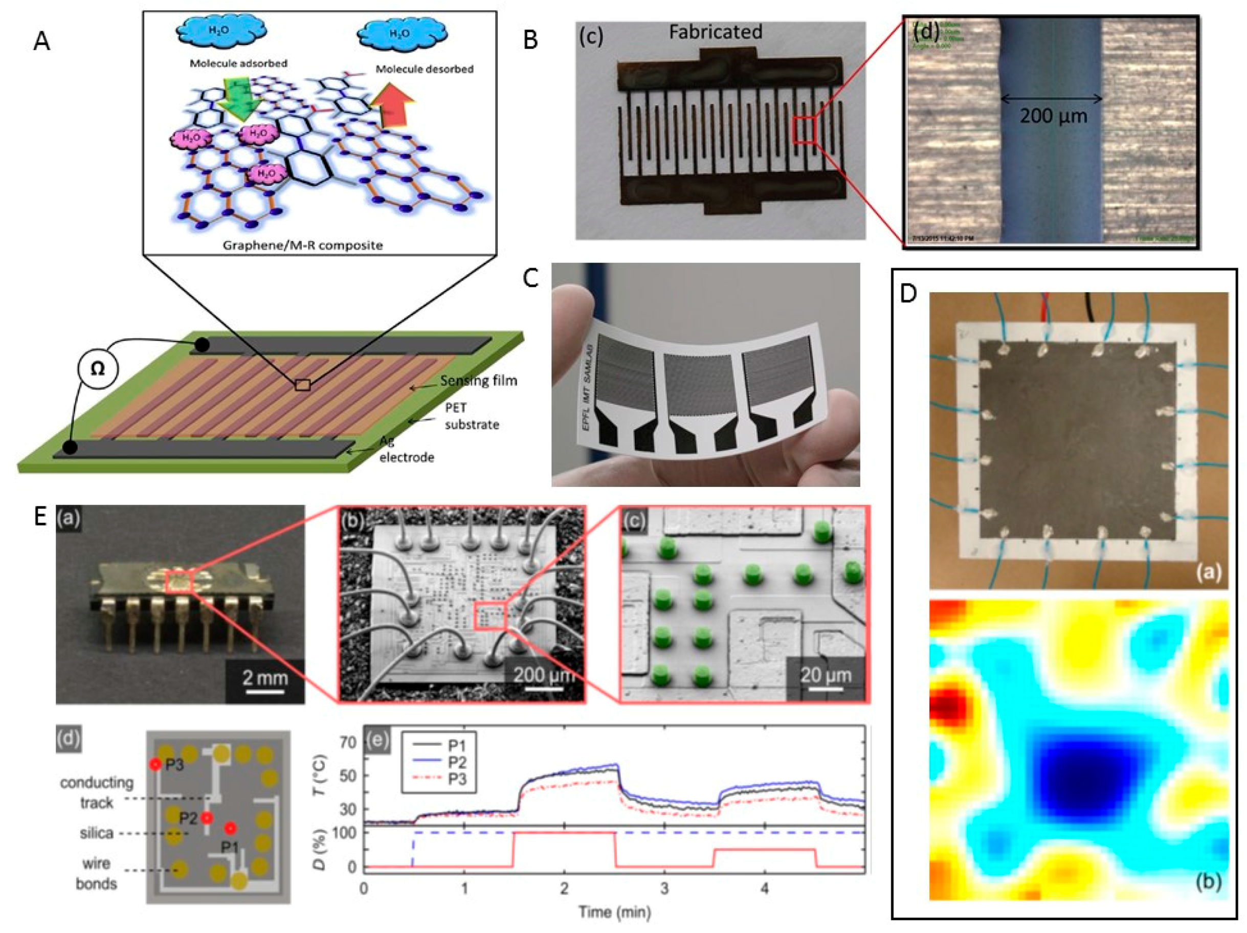 Sensors Free Full Text The Boom In 3d Printed Sensor Technology Printer Diagram System Detailed Block No