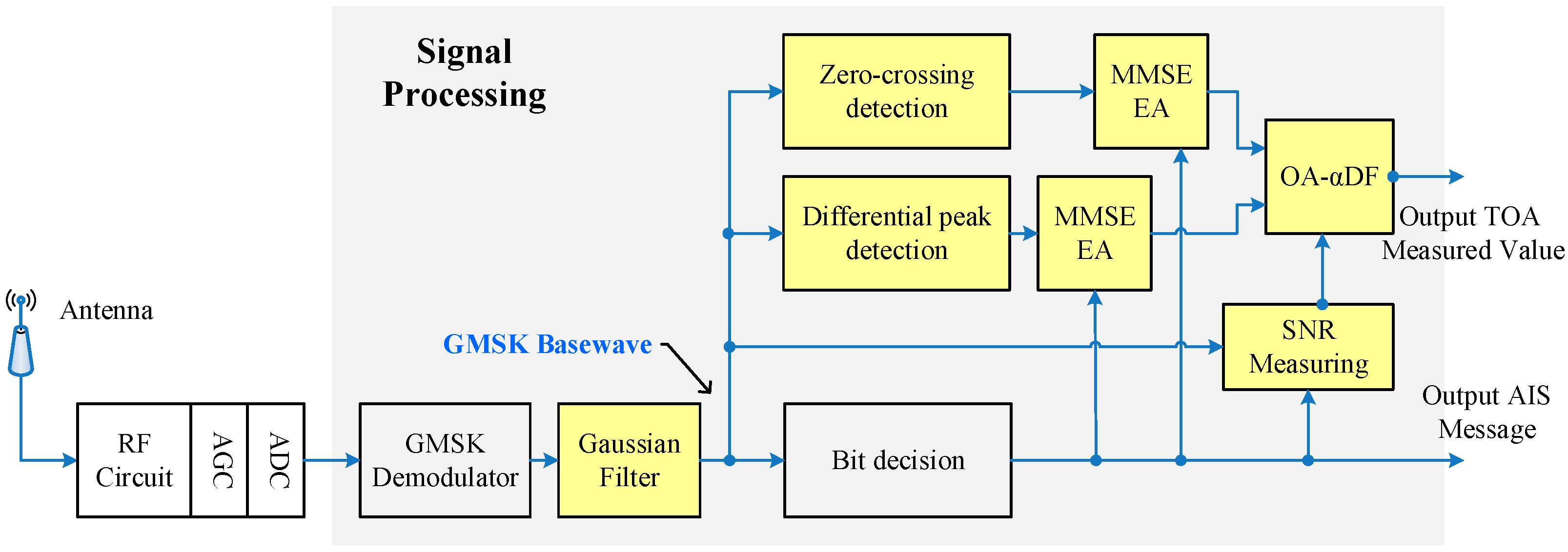 Ais Smart Radio Wiring Diagram