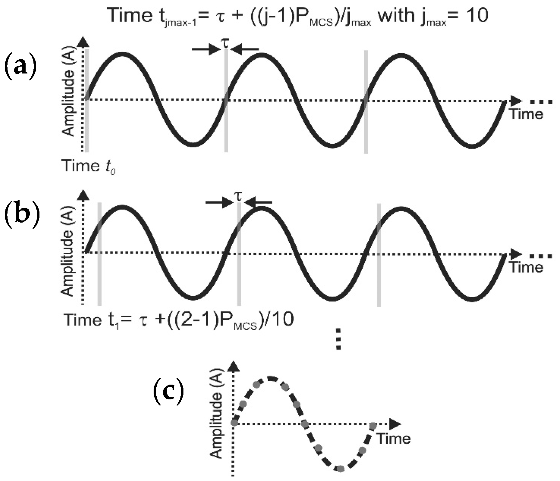Sensors | Free Full-Text | Thermal Characterization of Dynamic