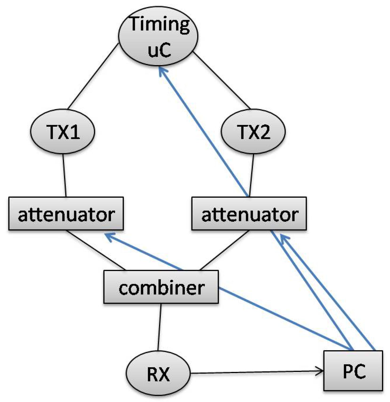 Sensors | Free Full-Text | LoRa Scalability: A Simulation