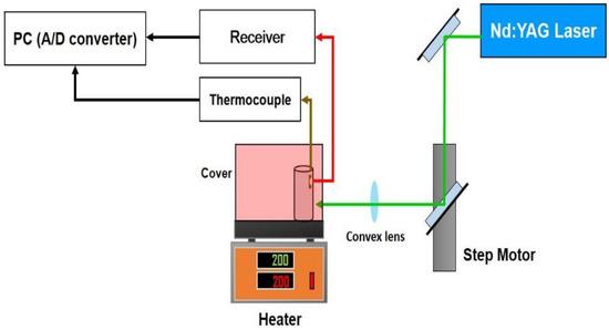 sensors 17 01285 g008 550 k laser cube zoom hand piece wiring diagram wiring wiring  at aneh.co