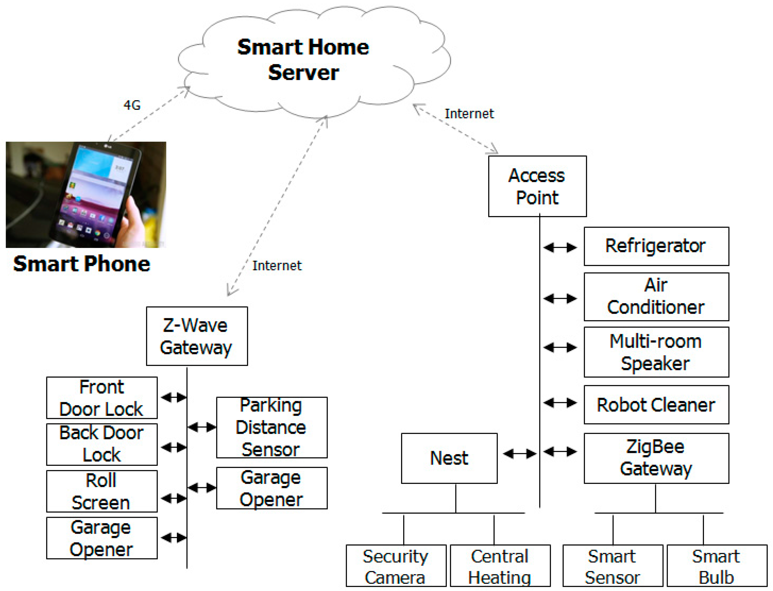 sensors free full text proof of concept of home iot connected vehicles html. Black Bedroom Furniture Sets. Home Design Ideas