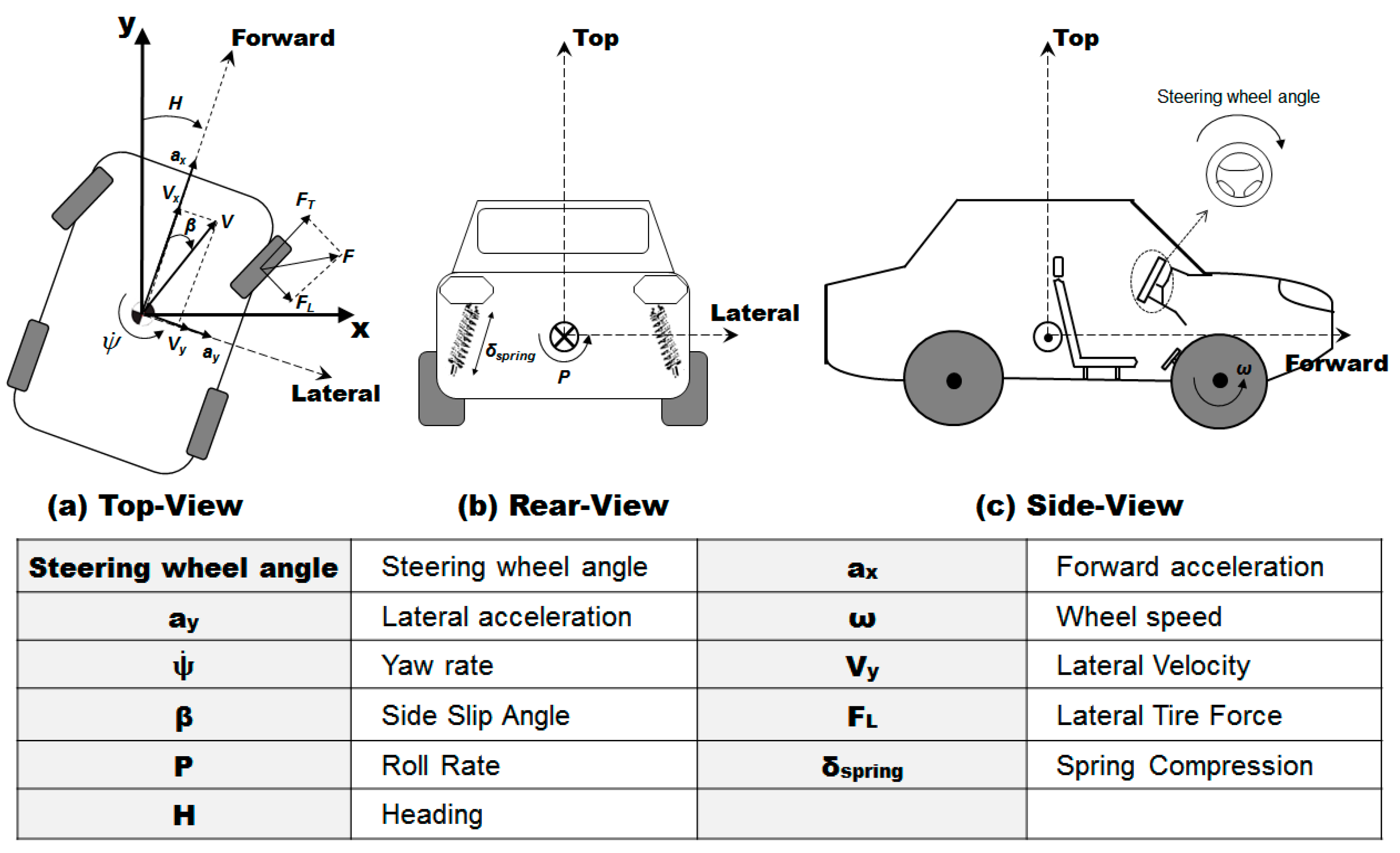 Sensors | Free Full-Text | Prediction of Driver's Intention