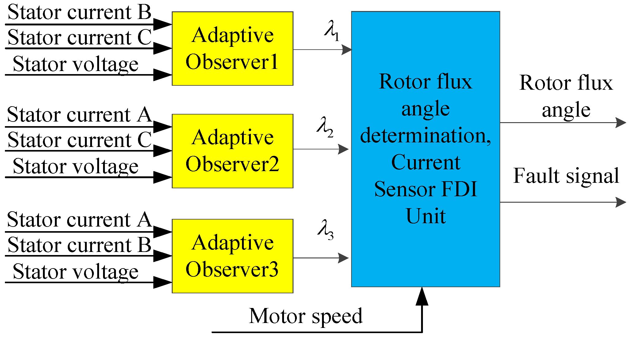Sensors Free Full Text Review On The Traction System Sensor Hall Effect Circuit Diagram Besides Current 17 01356 G007