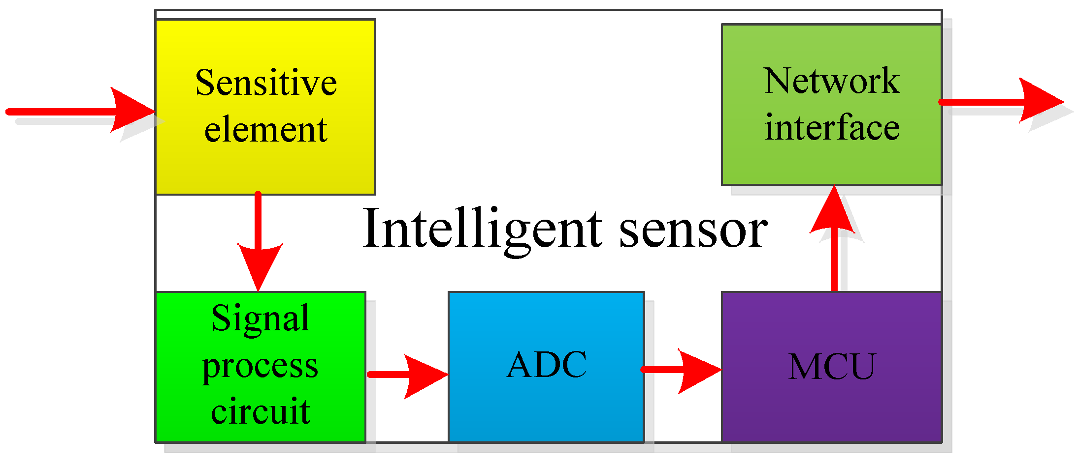 Sensors Free Full Text Review On The Traction System Sensor Hall Effect Circuit Diagram Besides Current 17 01356 G009