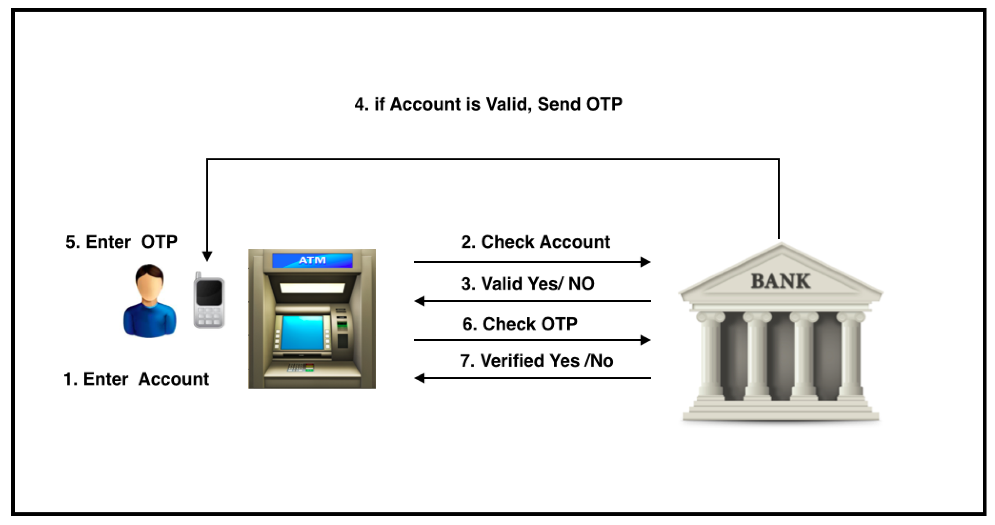 atm case study Customer satisfaction of atm service: a case study of hsbc atm  the  automated teller machine (atm) is one type of innovation that can mechanically.