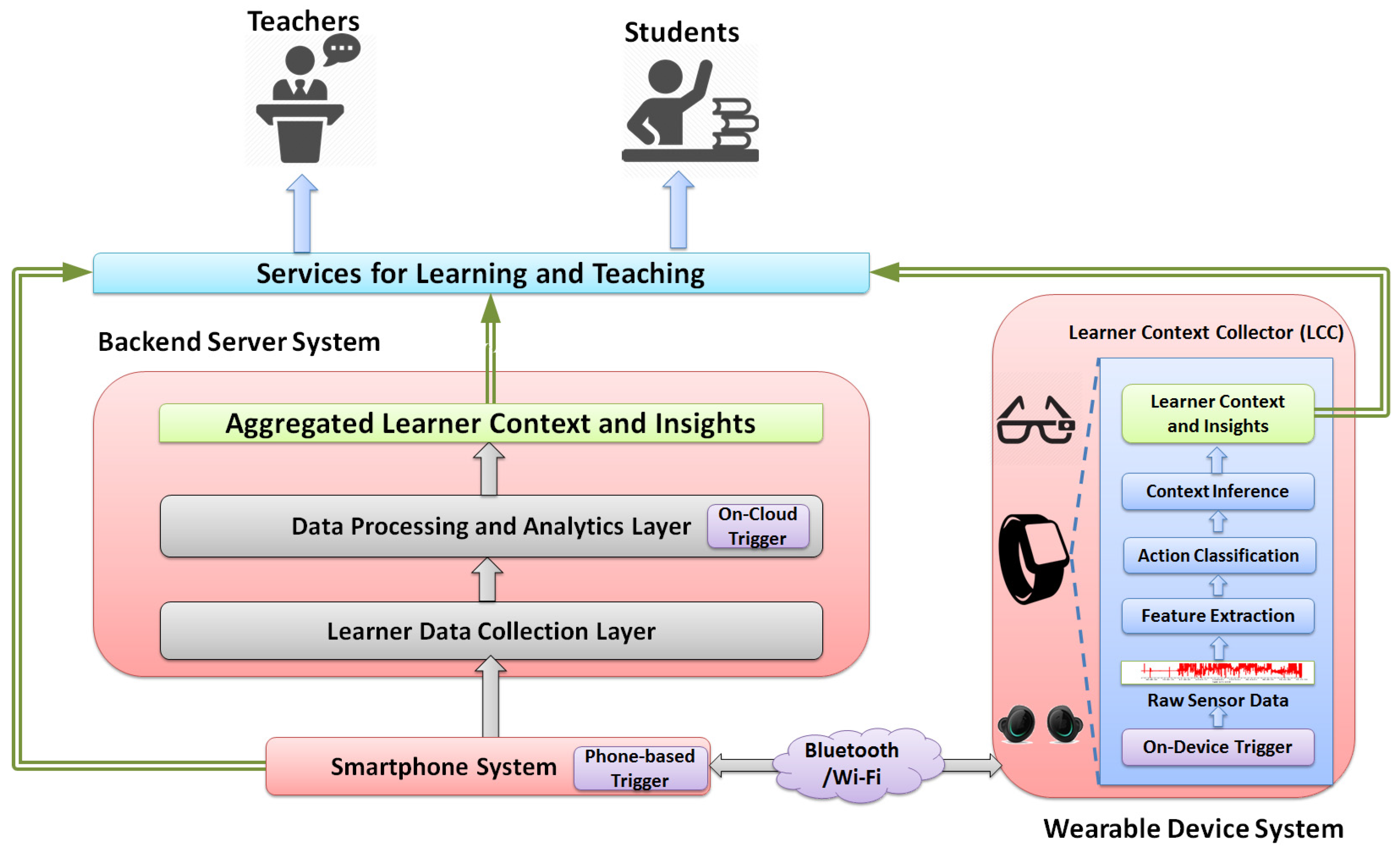Sensors free full text a framework for learning analytics using no ccuart Gallery