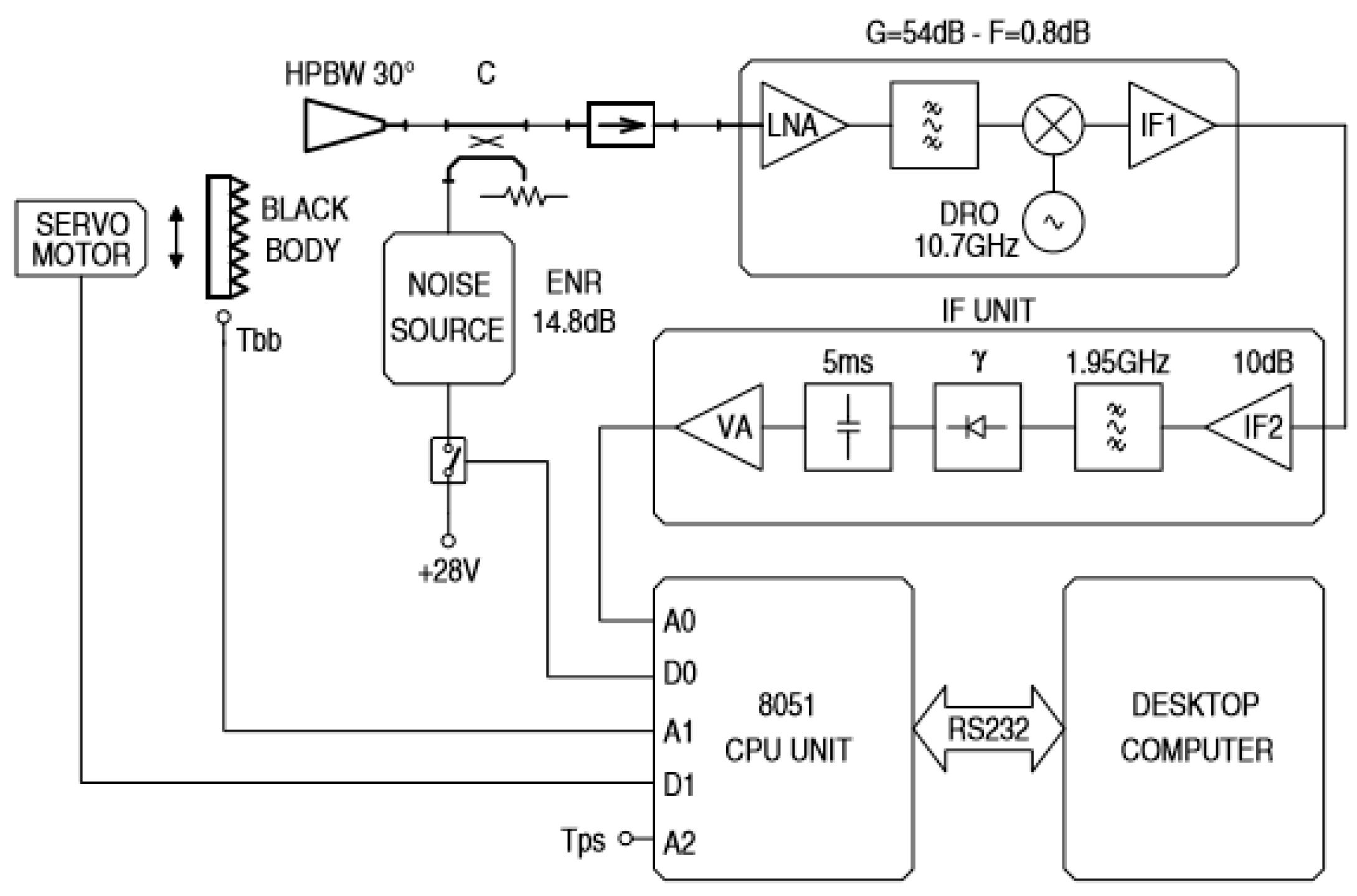 Sensors Free Full Text A Novel Sensor Based On Single Pixel Block Diagram Of Tv Receiver No