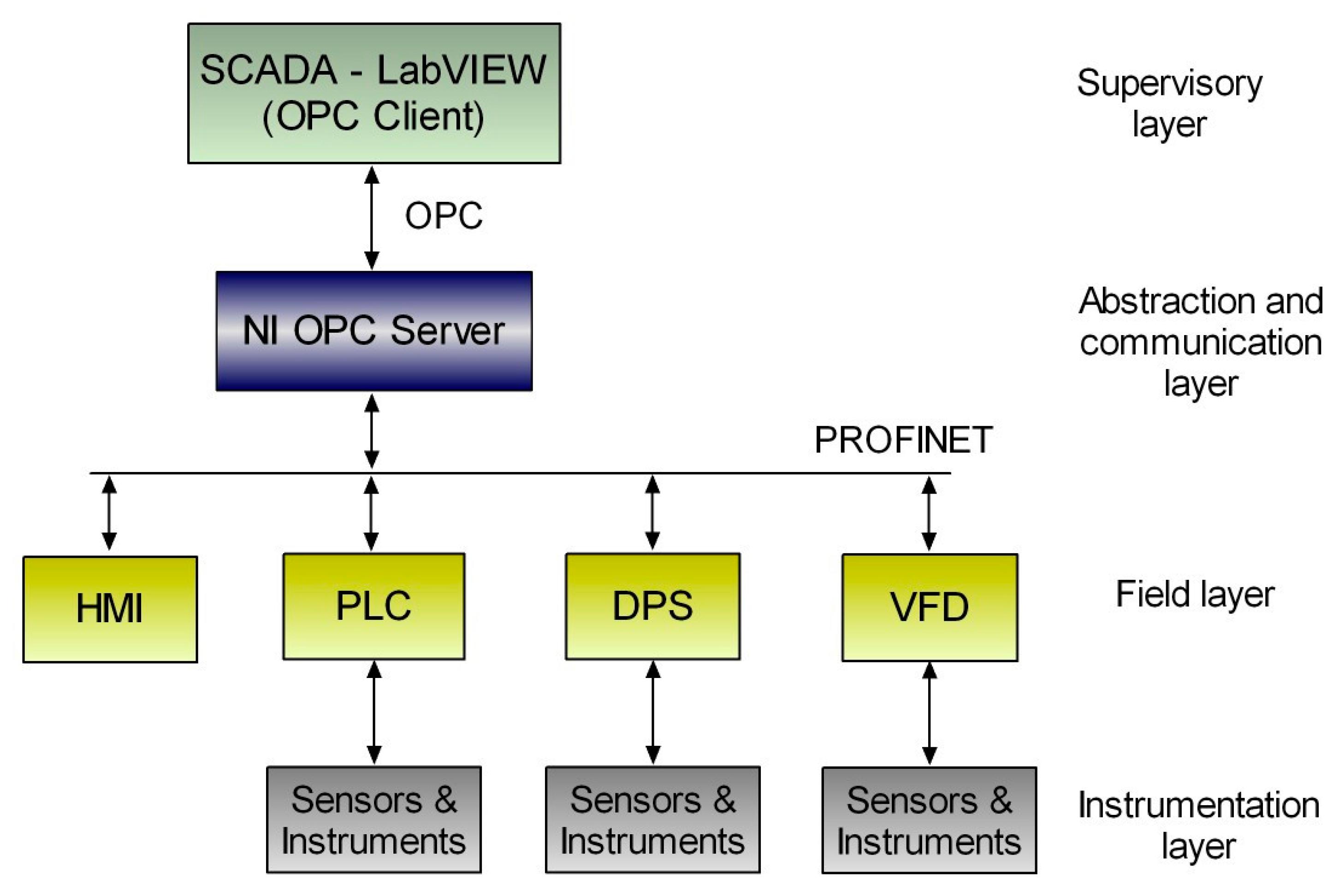 Sensors   Free Full-Text   Integration of Sensors