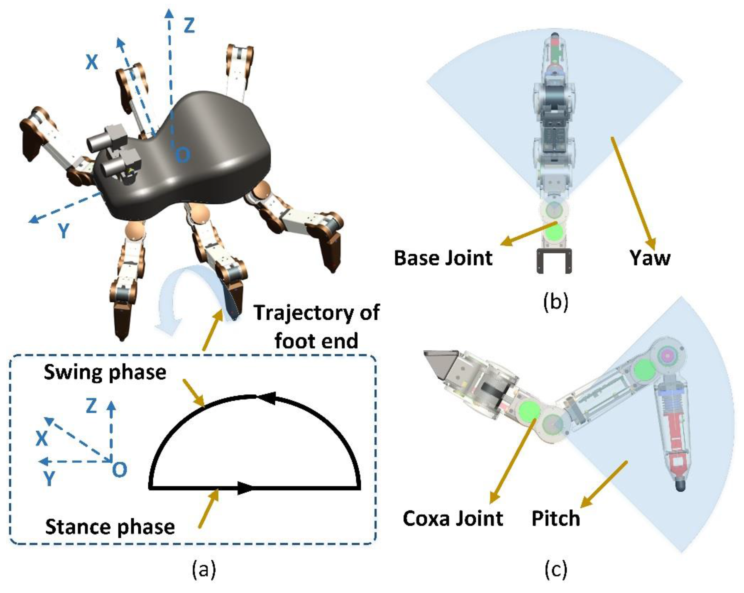 Sensors | Free Full-Text | A Force-Sensing System on Legs