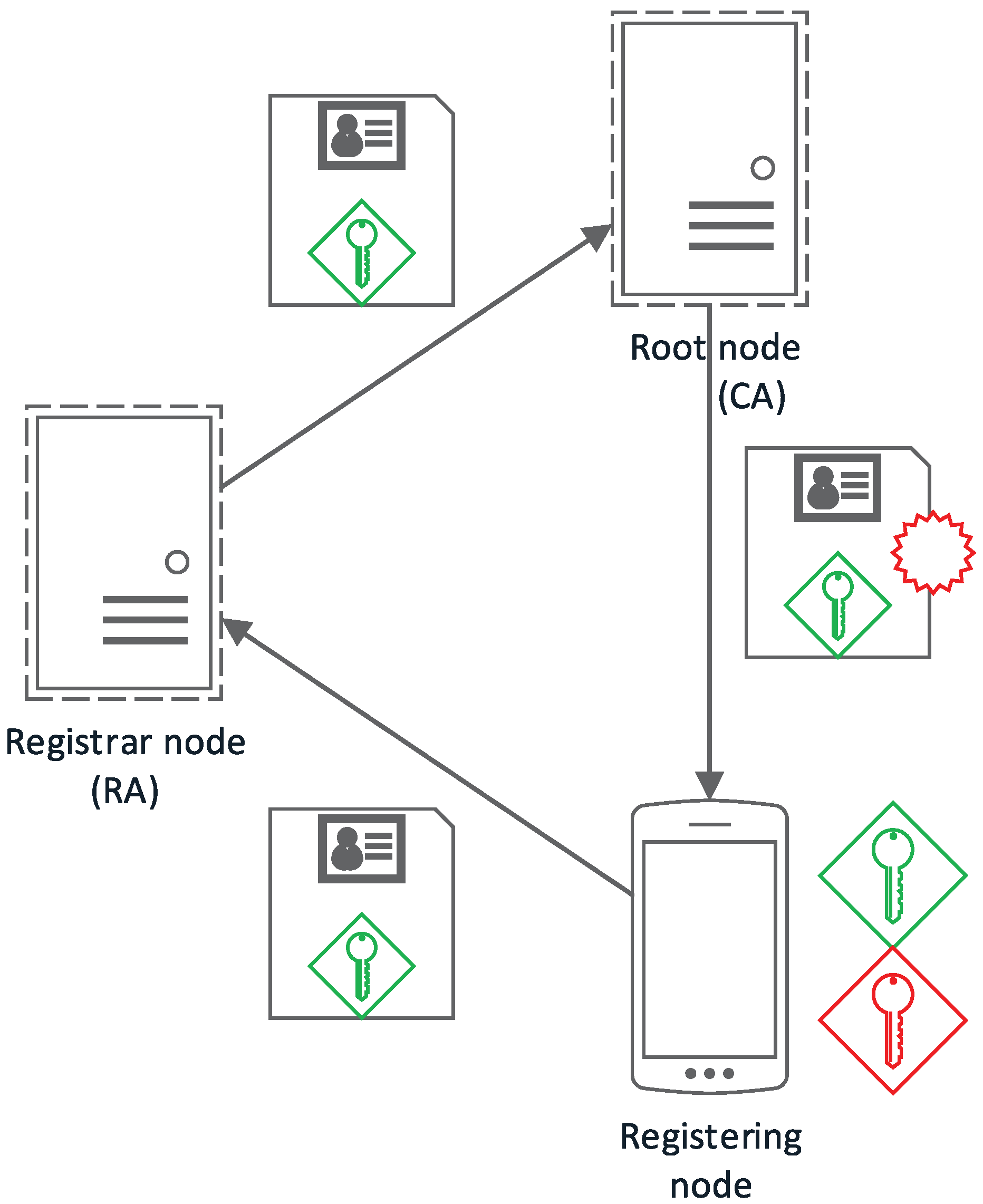 Sensors free full text algorithms for lightweight key exchange no pooptronica