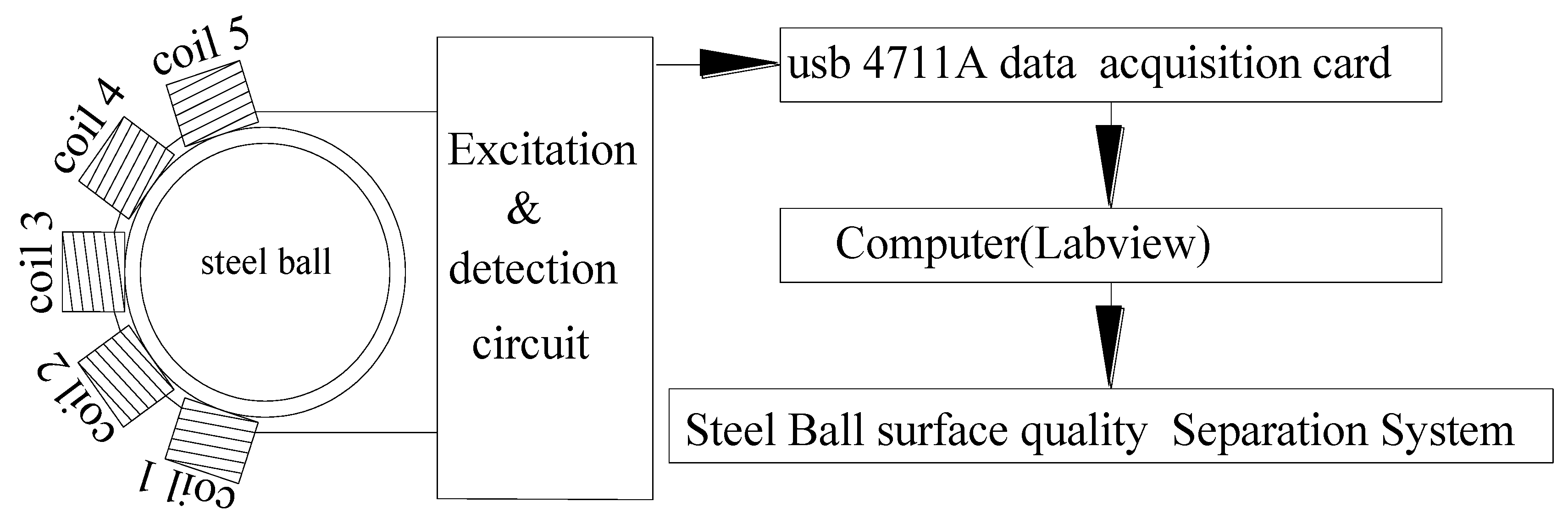 Sensors | Free Full-Text | A Steel Ball Surface Quality Inspection ...