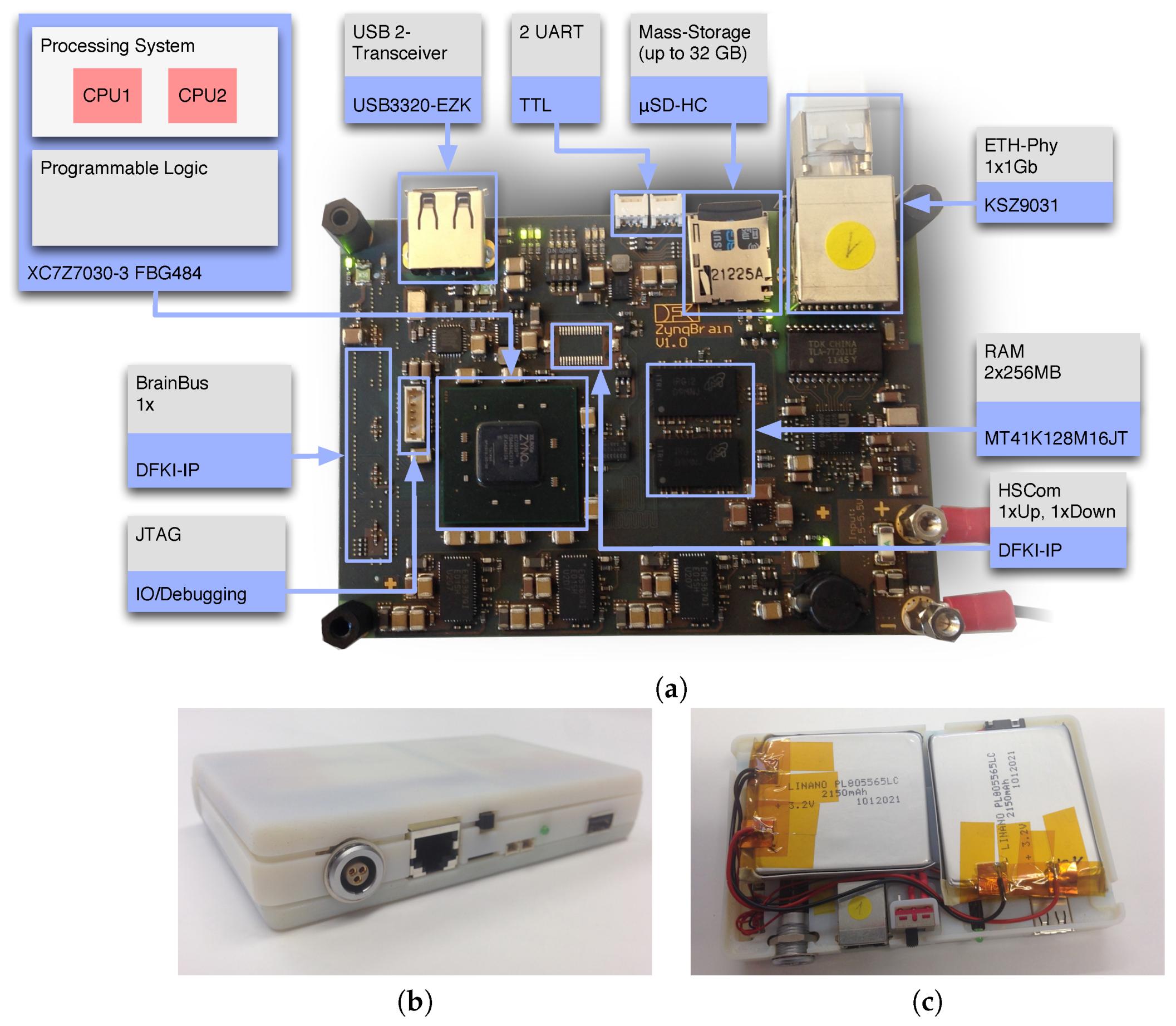 Sensors Free Full Text A Hybrid Fpga Based System For Eeg And Emg Based Online Movement Prediction Html