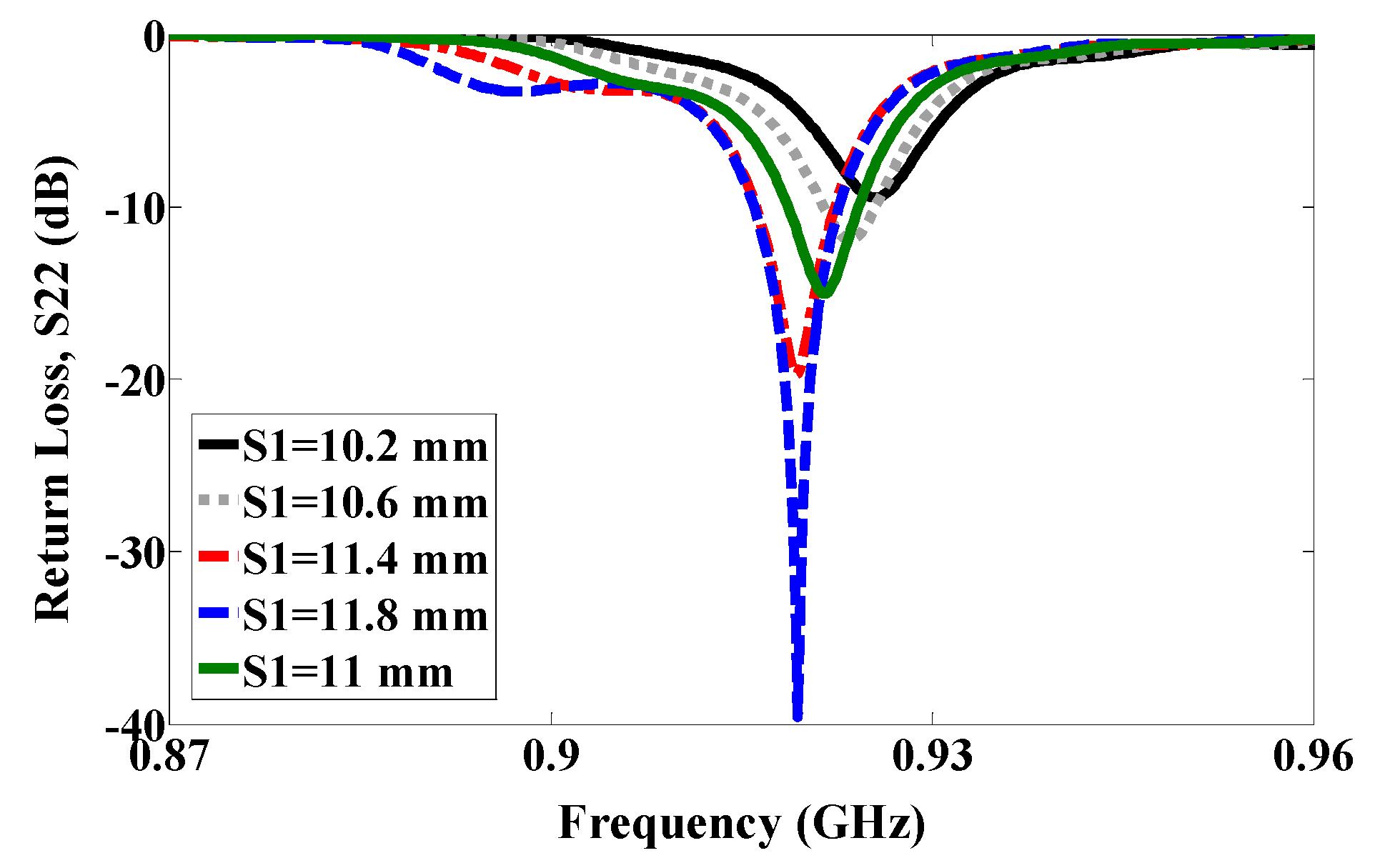 relationship between axial ratio and cross polarization setup