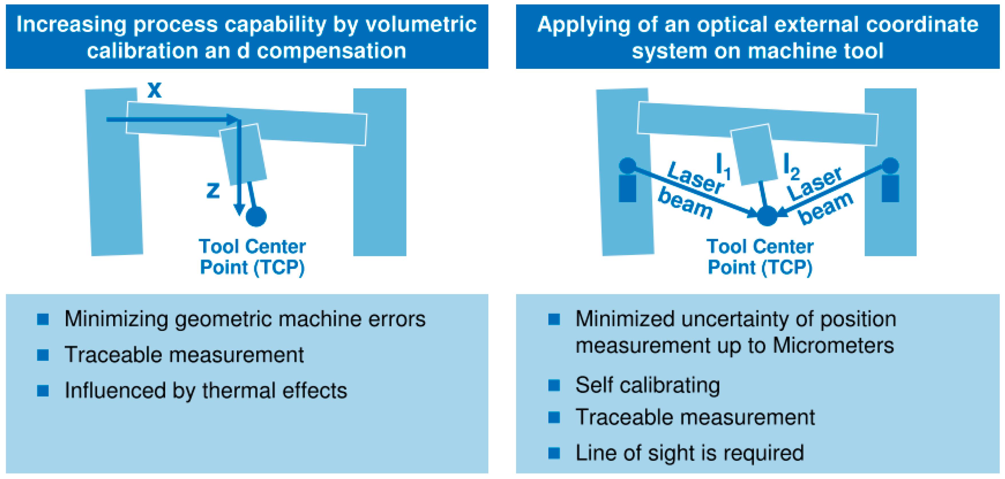 Sensors | Free Full-Text | Traceability of On-Machine Tool ...