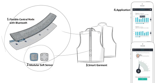 Sensors Free Full Text Motor Control Training For The Shoulder With Smart Garments