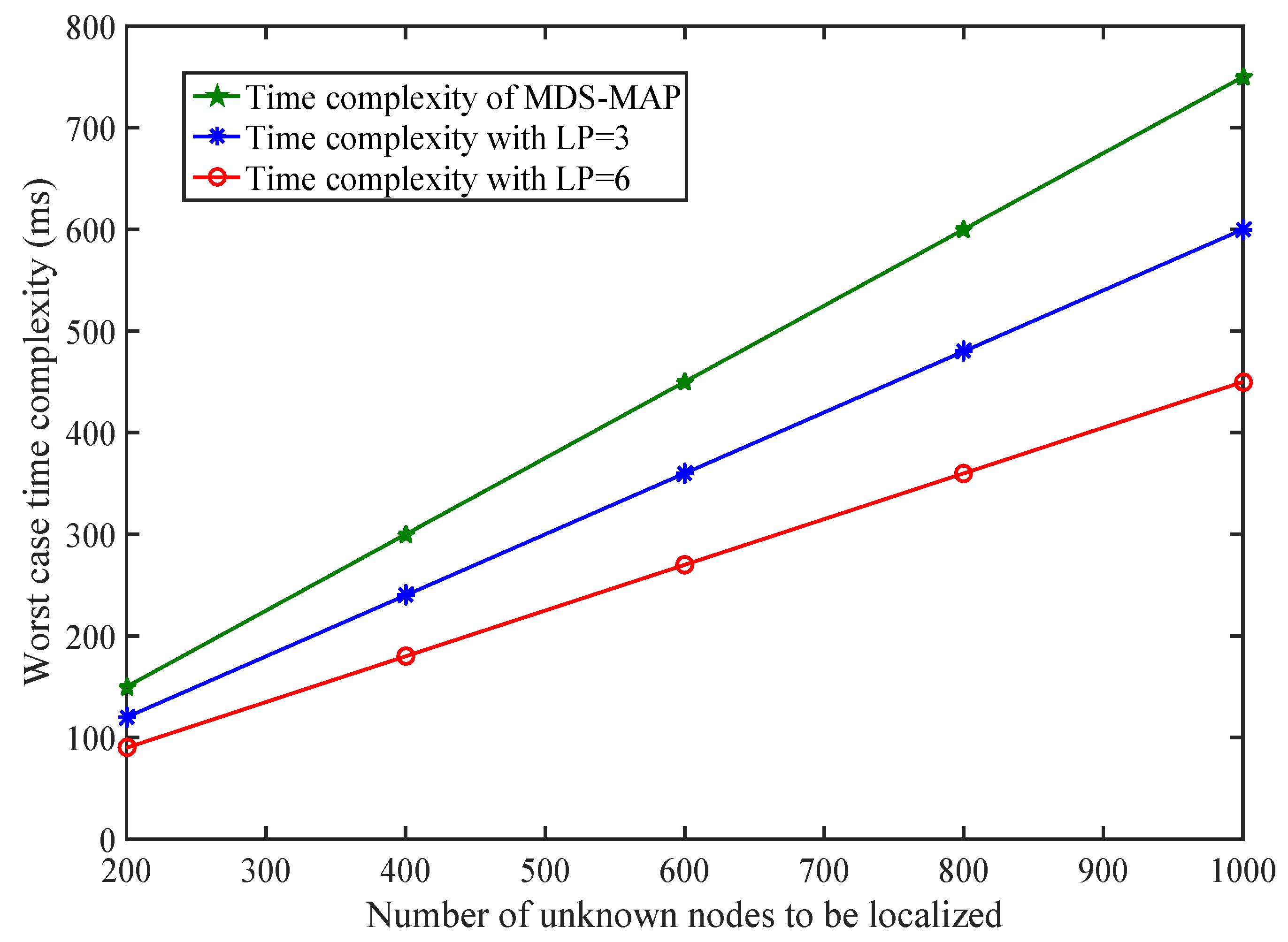 Sensors   Free Full-Text   Parametric Loop Division for 3D