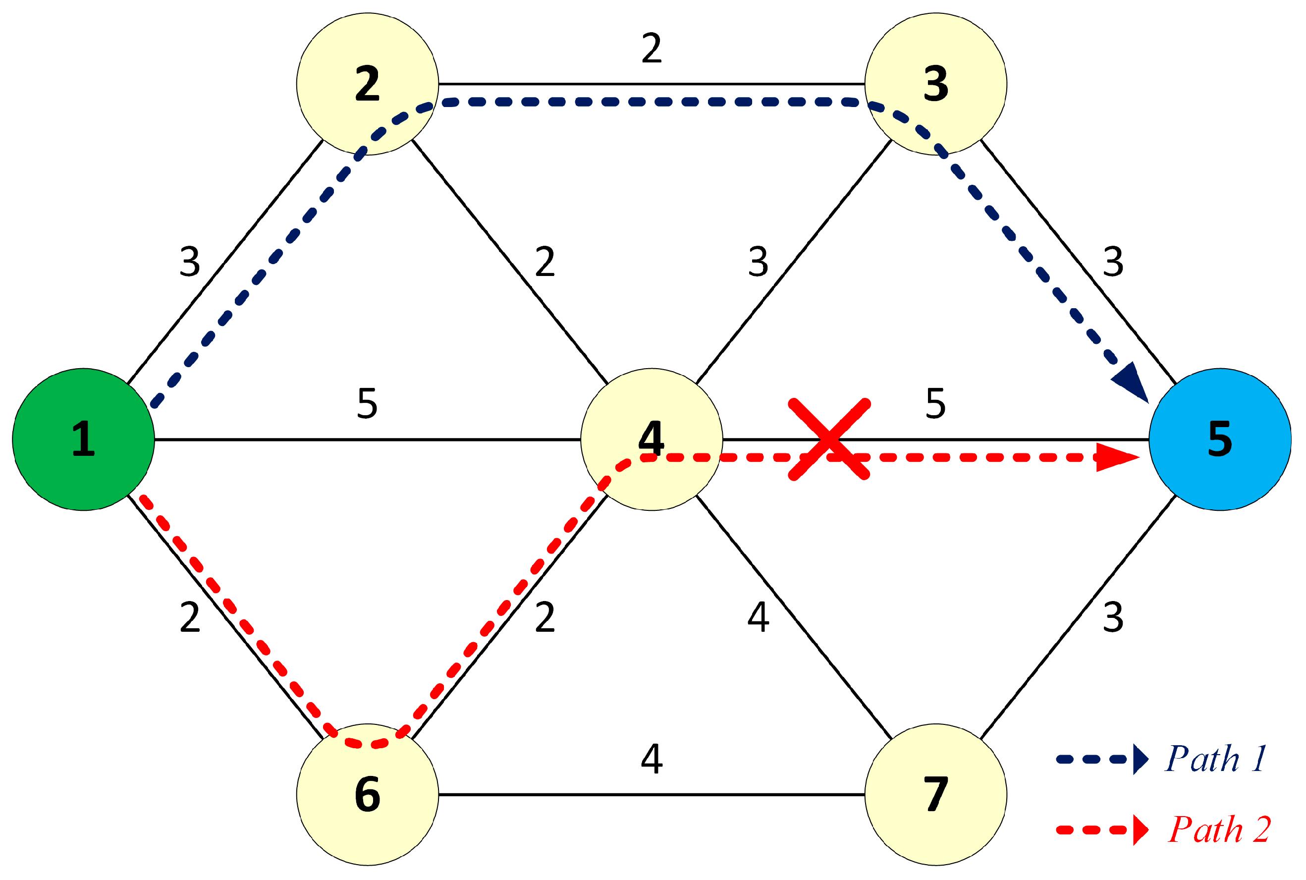 Sensors | Free Full-Text | A Novel Dual Separate Paths (DSP