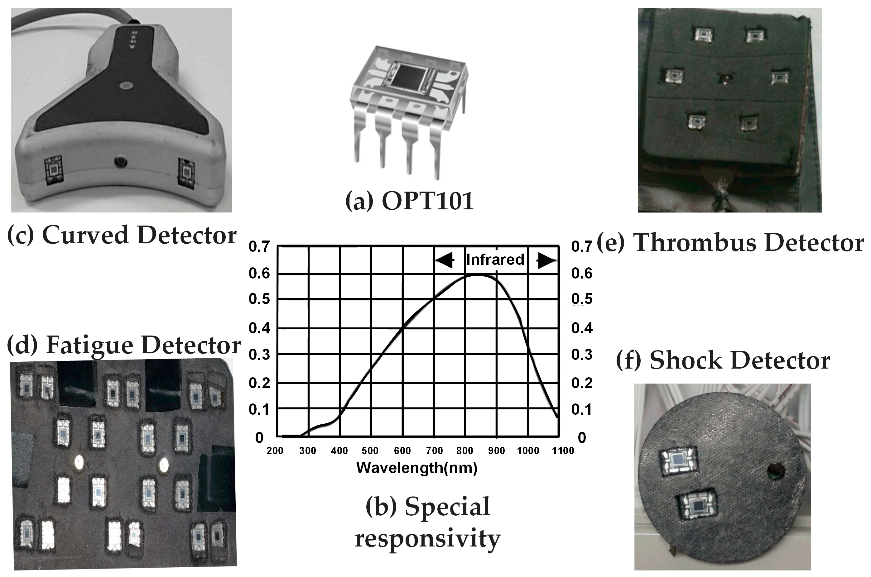 Sensors Free Full Text A Brief Review Of Opt101 Sensor Transimpedance Amplifier Wikipedia 17 01701 G001