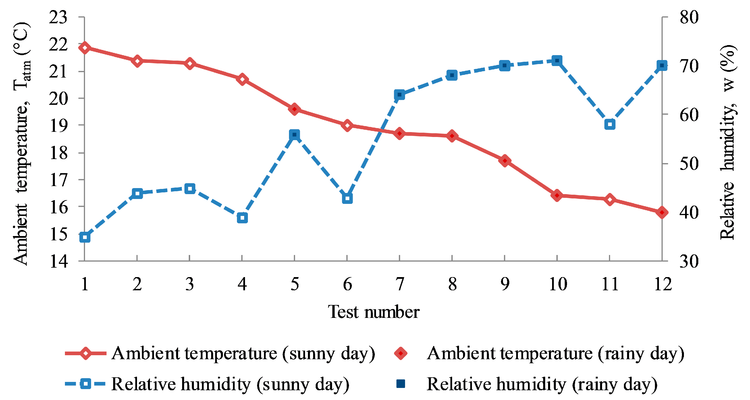 the impact of the temperature performance As the indoor air temperature rises above or falls below this range, performance decreases on average, by 03% to 04% per each 1 °f change in temperature temperature changes when the temperature is near the optimum temperature have a smaller impact on performance.
