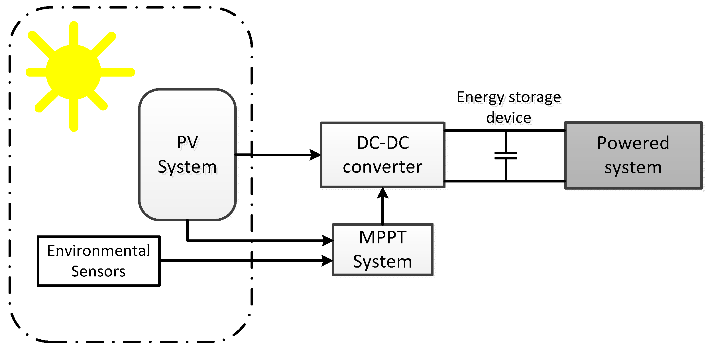 Sensors free full text a compact energy harvesting system for no ccuart Choice Image