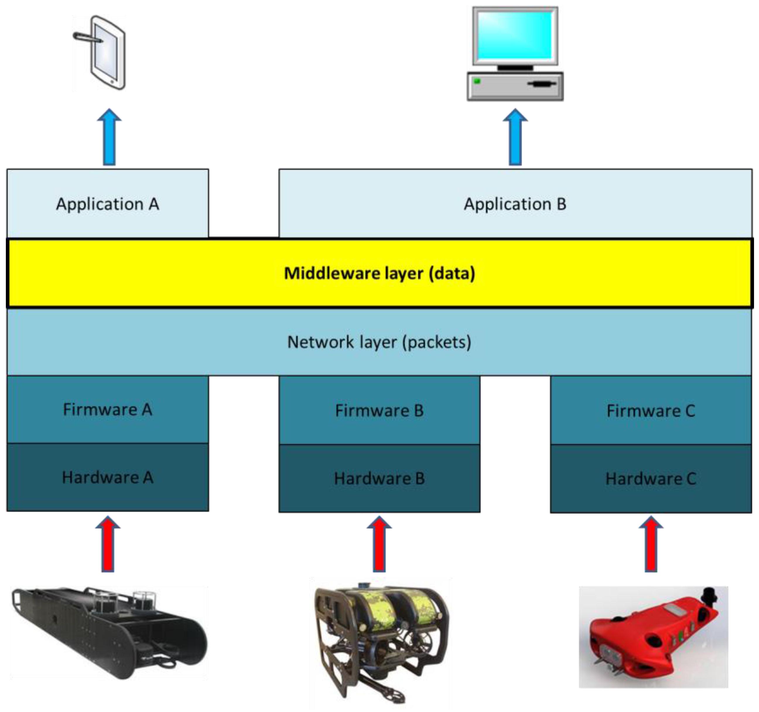 Sensors   Free Full-Text   An Optimized, Data Distribution Service ...