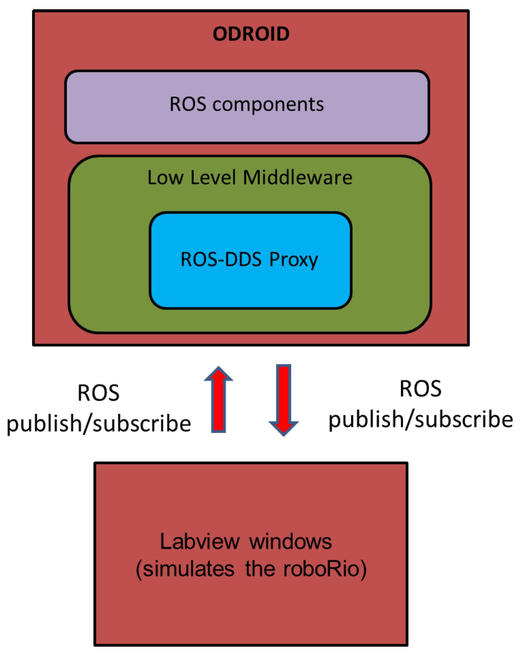 Sensors   Free Full-Text   An Optimized, Data Distribution