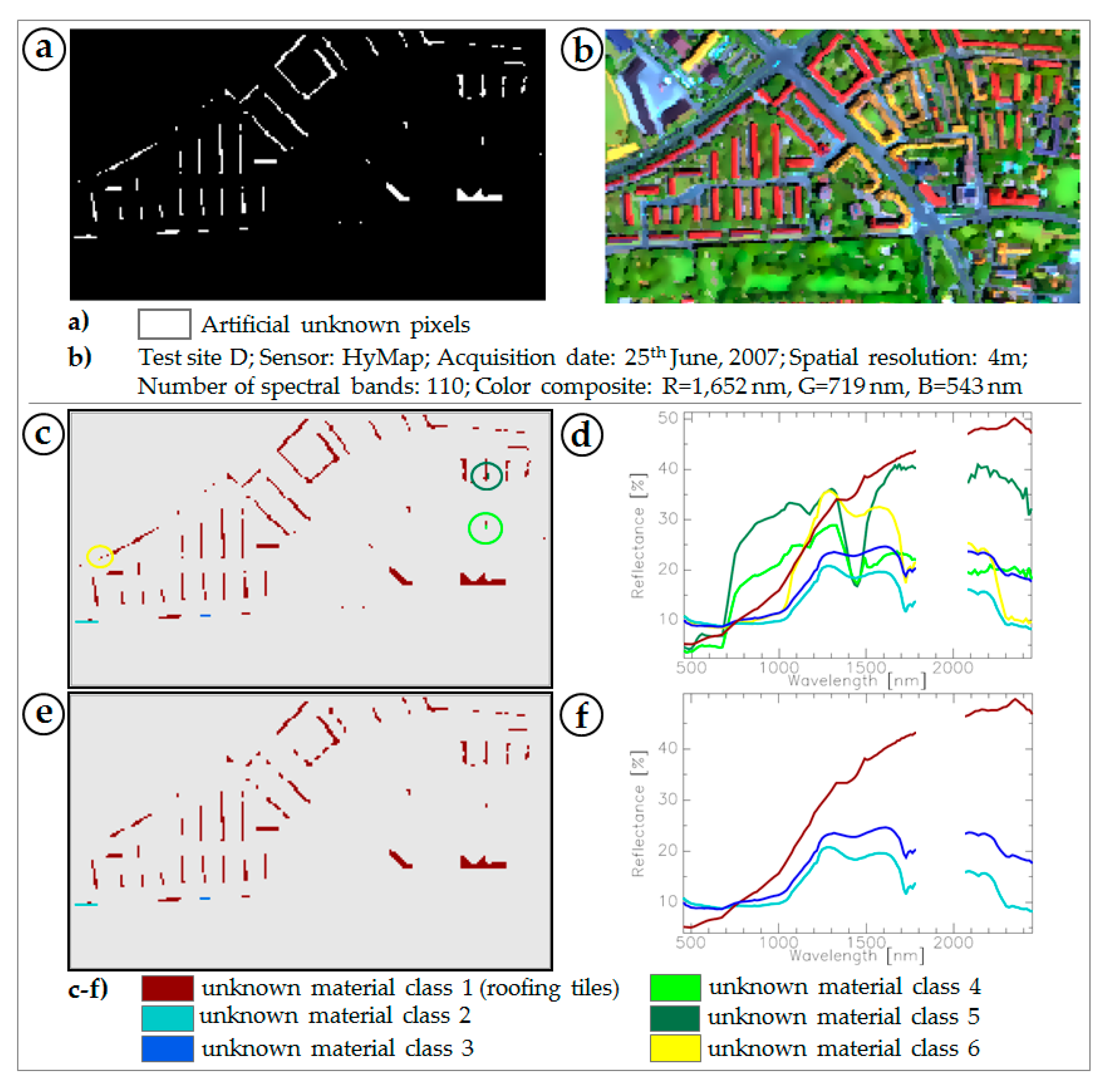 Sensors | Free Full Text | Detecting Unknown Artificial Urban ...