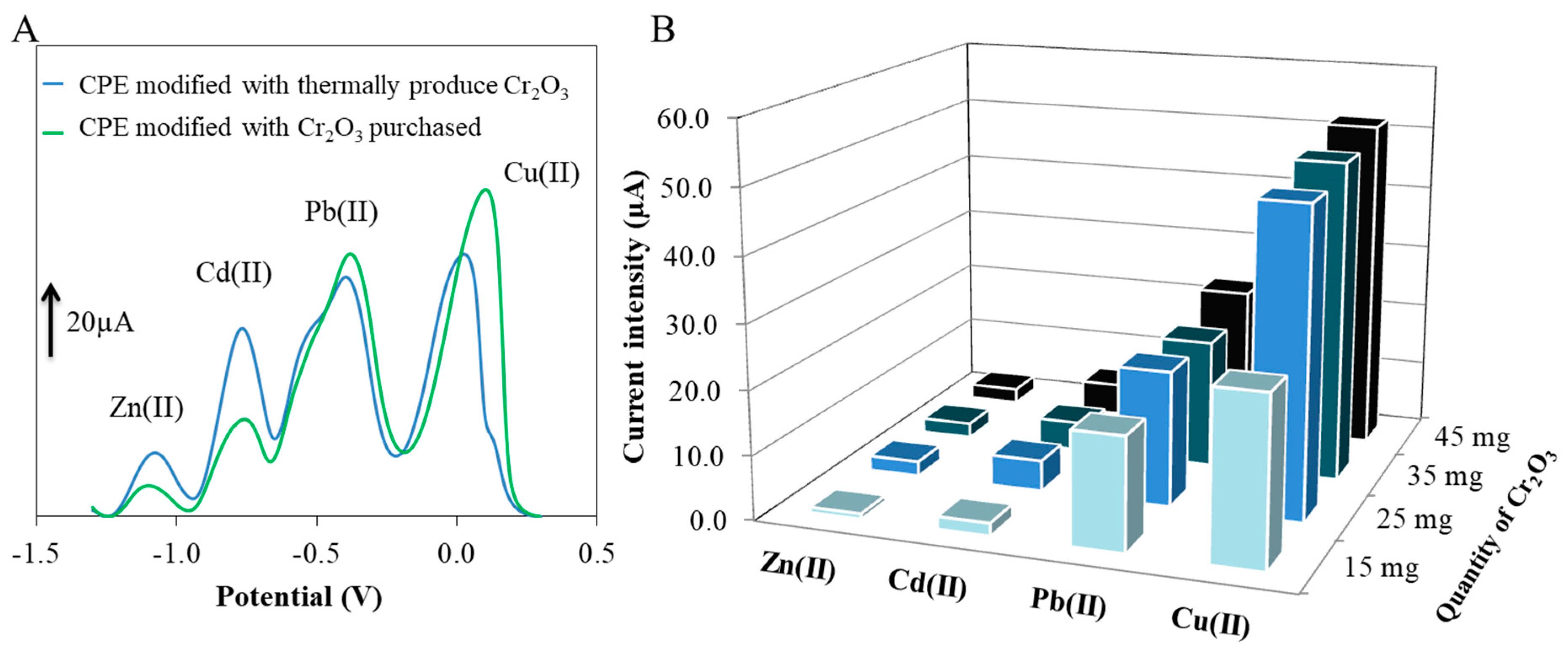 Determination of lead and cadmium contents