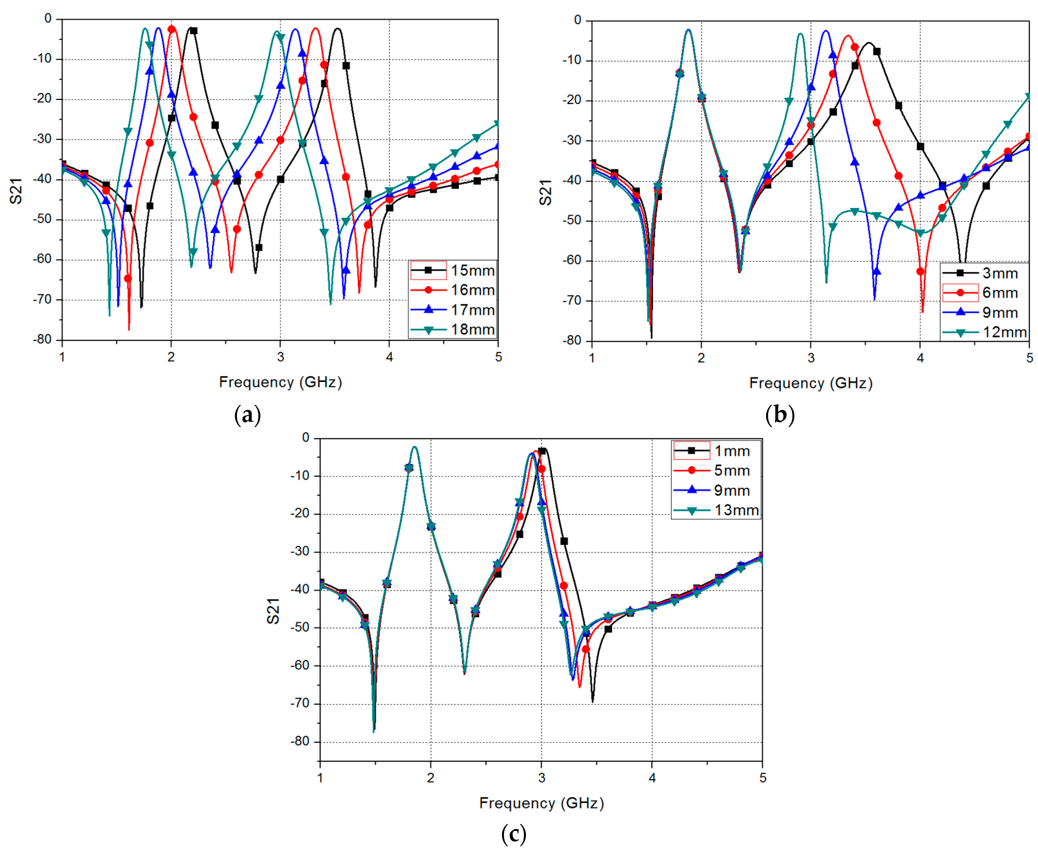 Sensors | Free Full-Text | Dual-Band Band-Pass Filter with Fixed Low