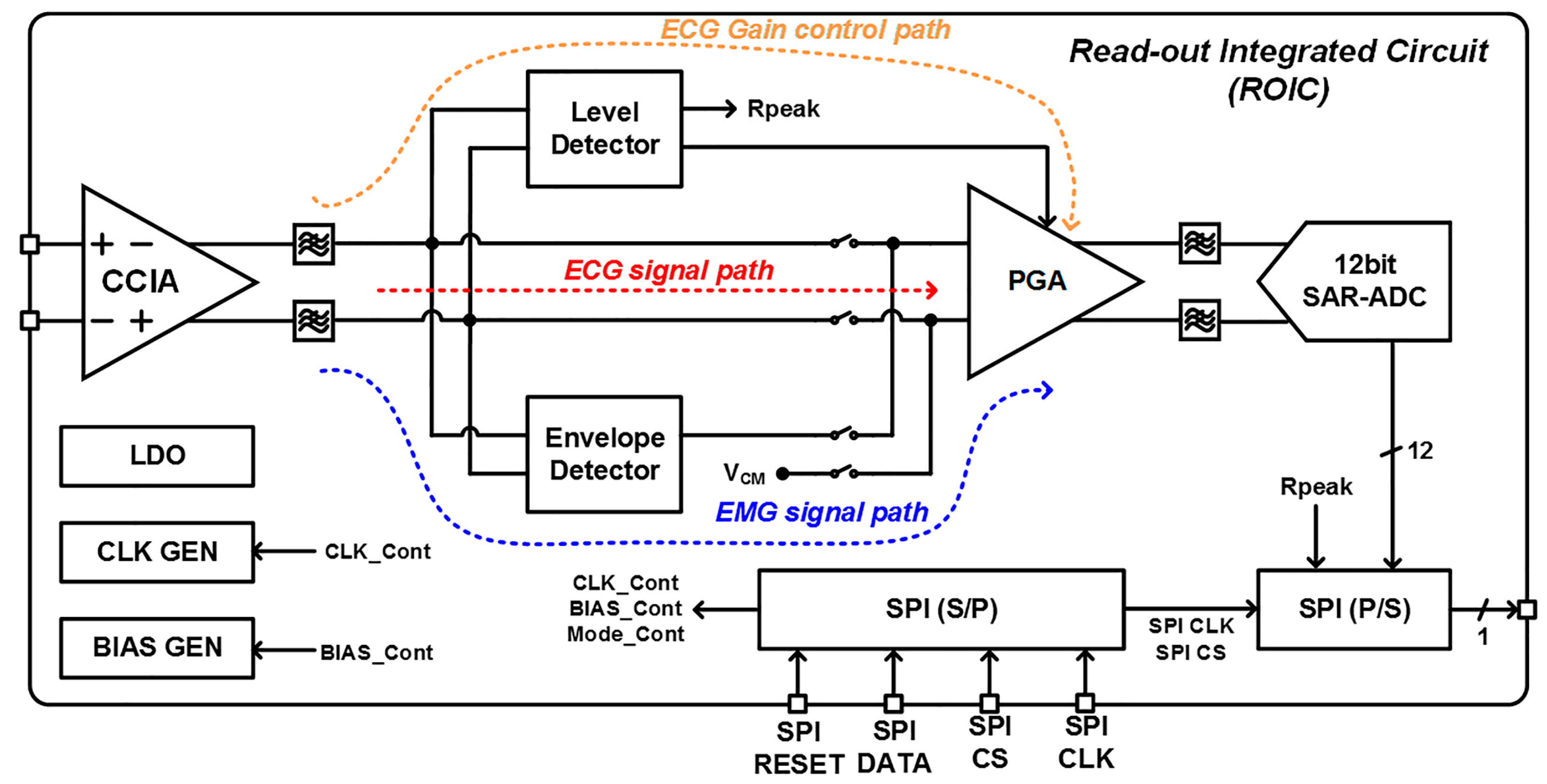 sensors free full text a wireless exg interface for patch type rh mdpi com