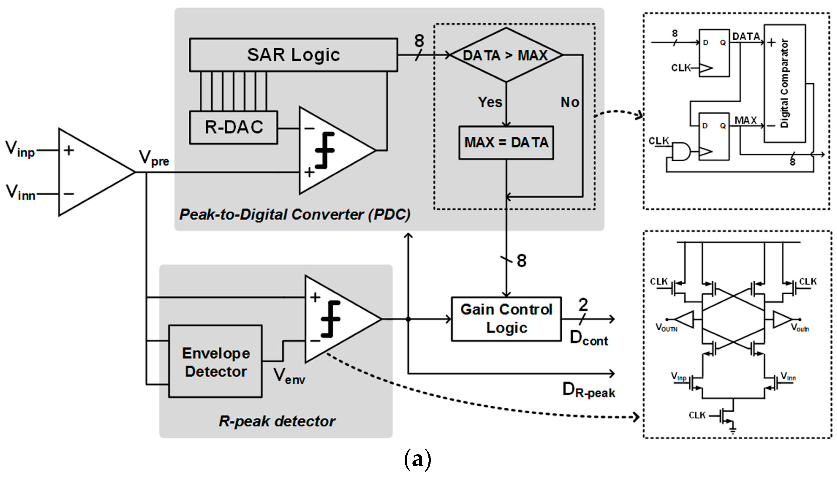 Sensors | Free Full-Text | A Wireless ExG Interface for Patch-Type ...