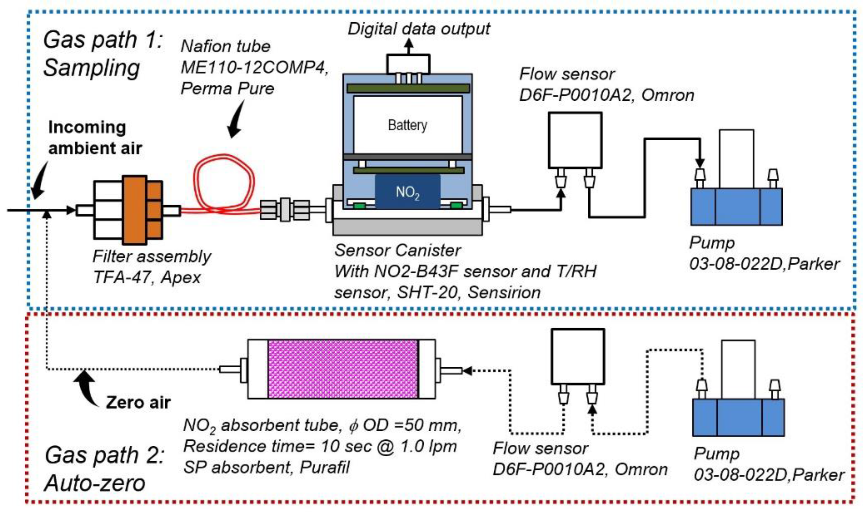 Sensors   Free Full-Text   Development and Evaluation of A Novel and ...